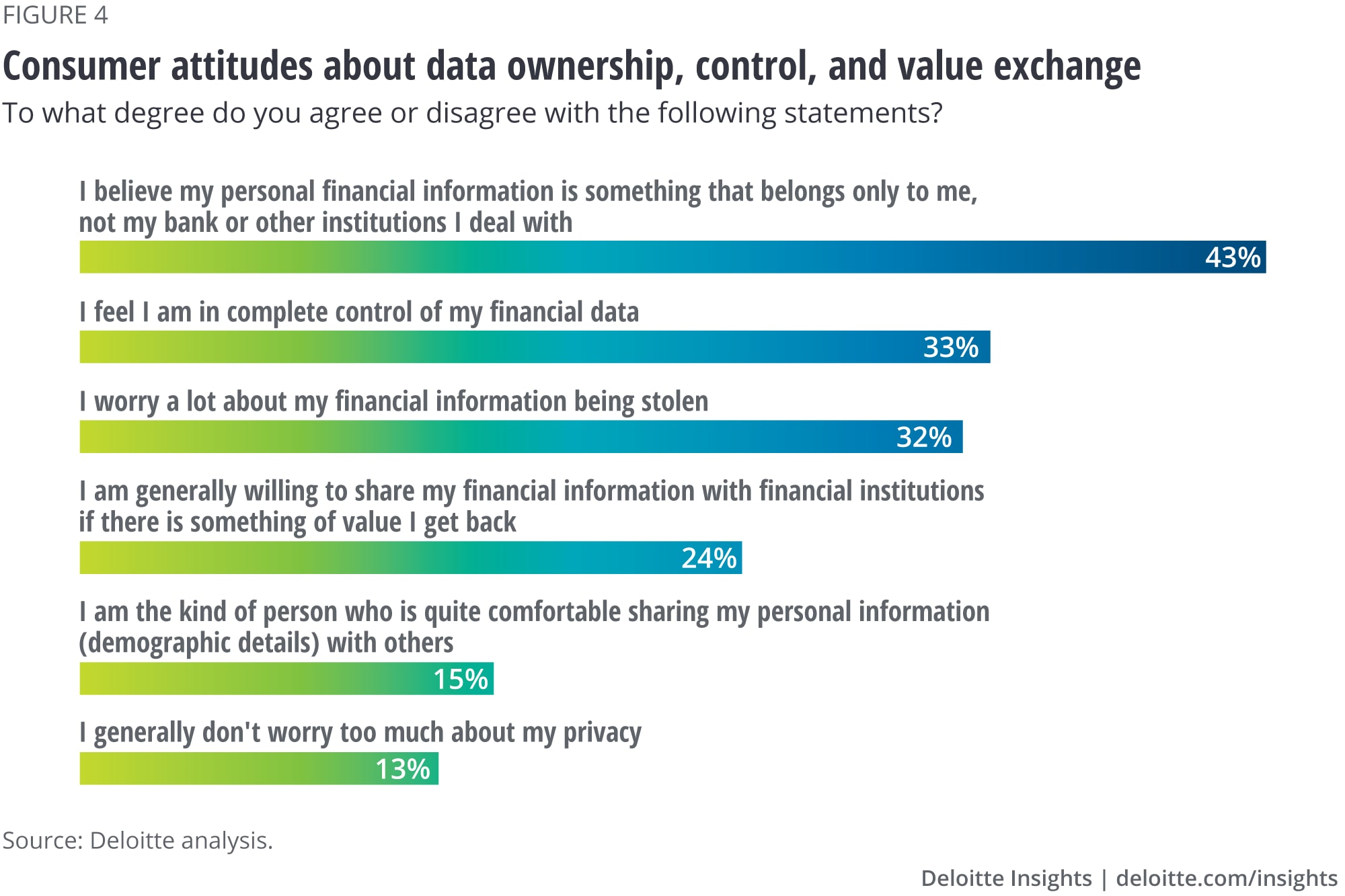 Consumer attitudes about data ownership, control, and value exchange