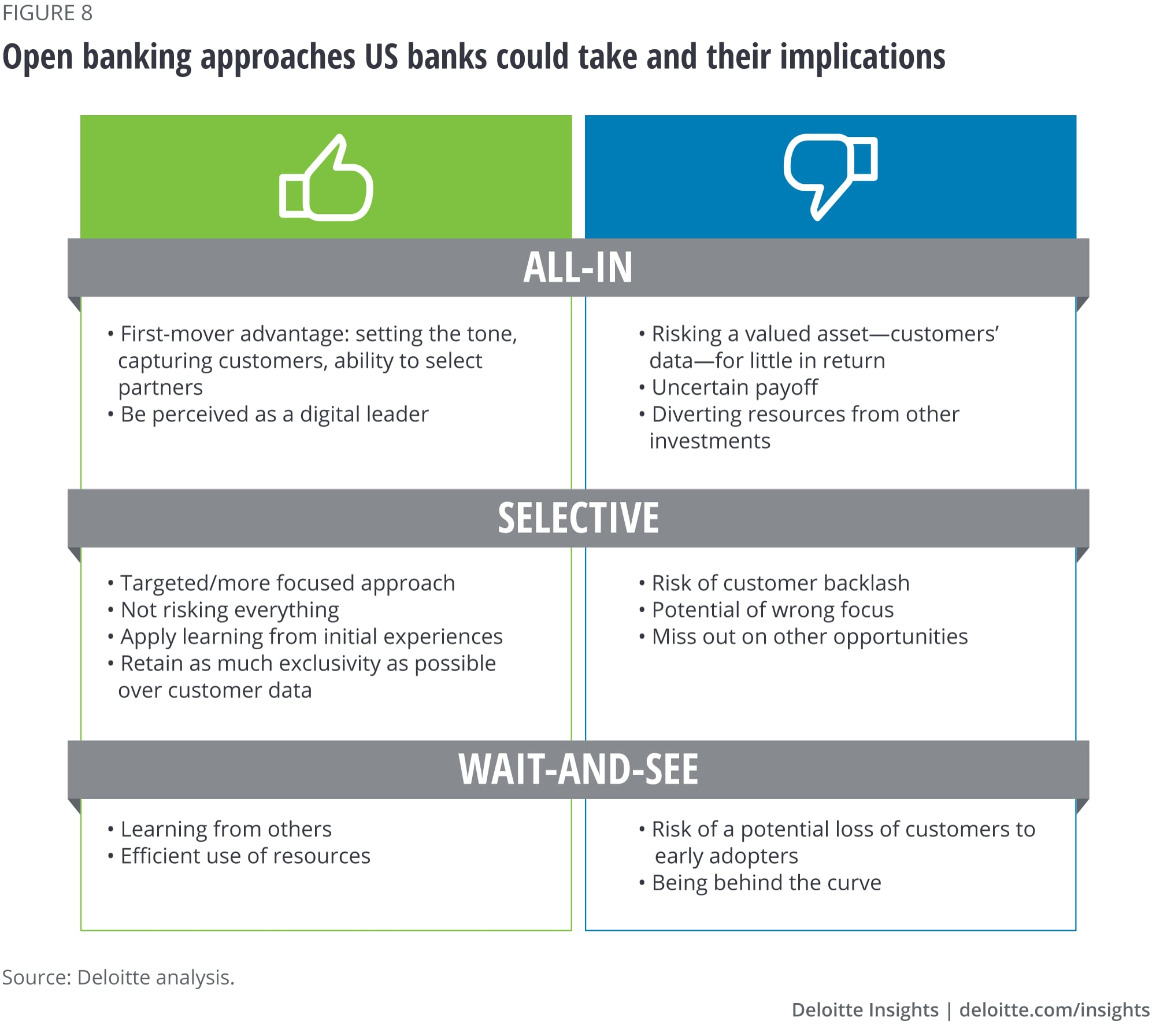 Open banking approaches US banks could take and their implications