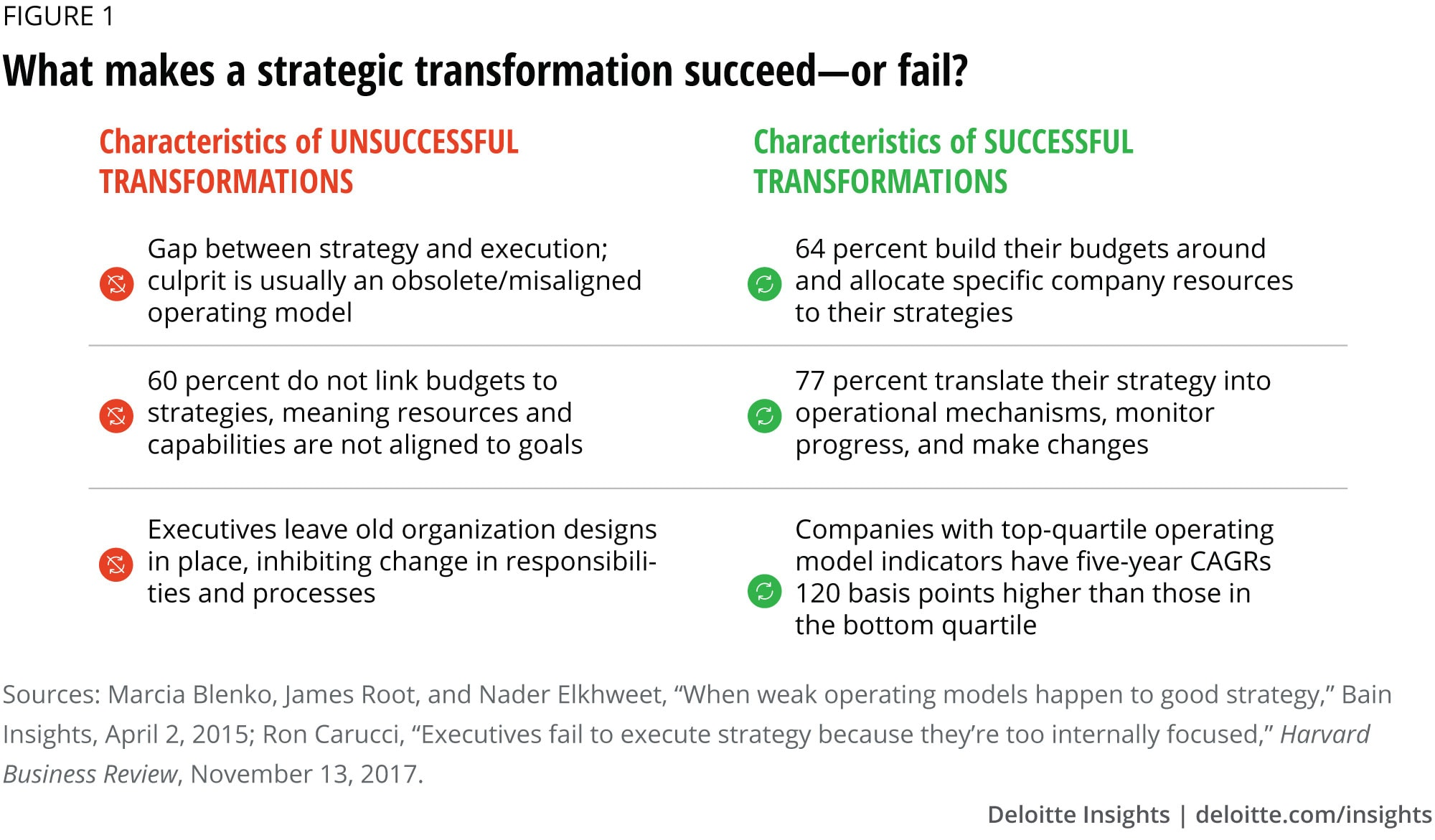 What makes a strategic transformation succeed—or fail?