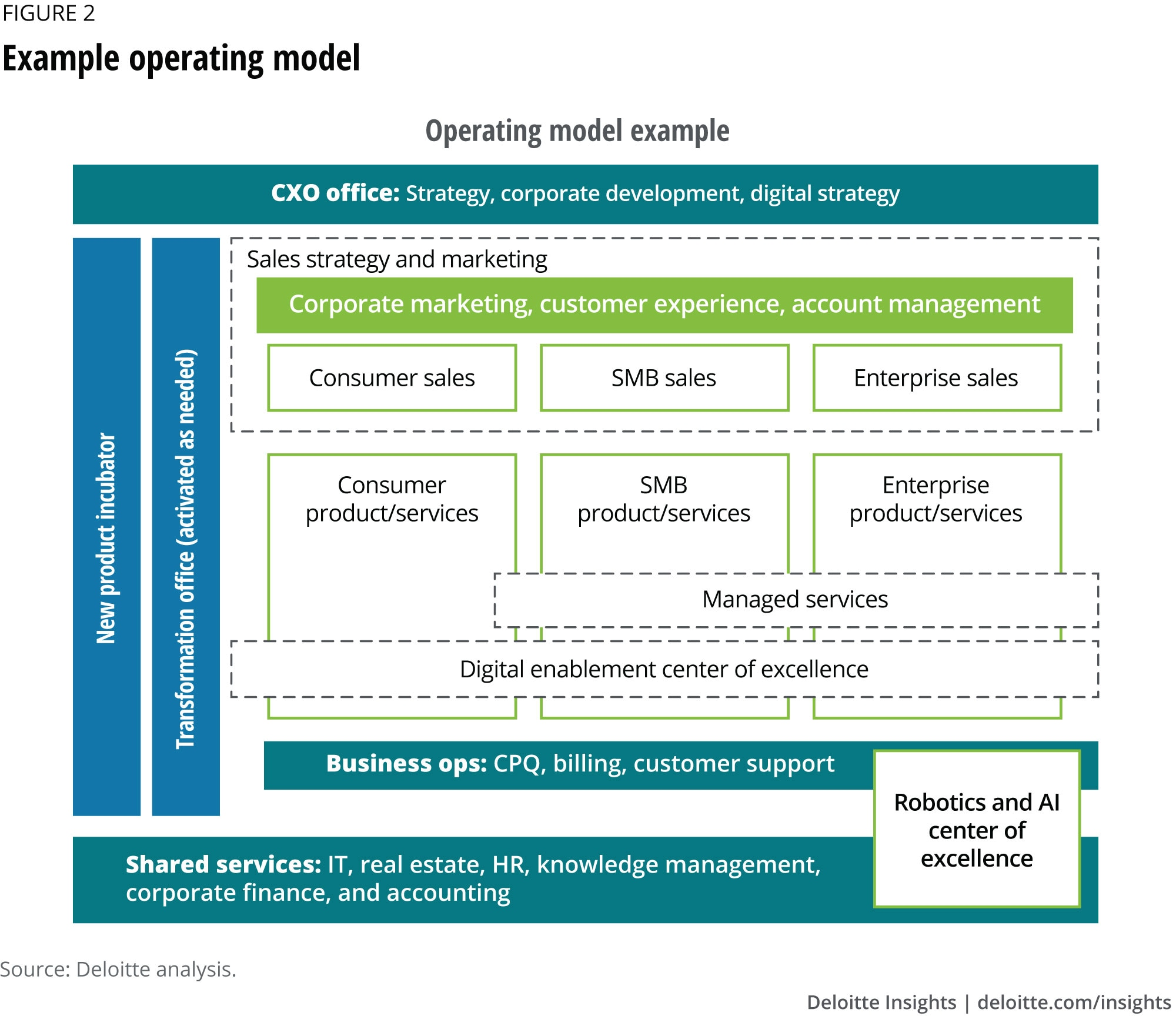 Example operating model