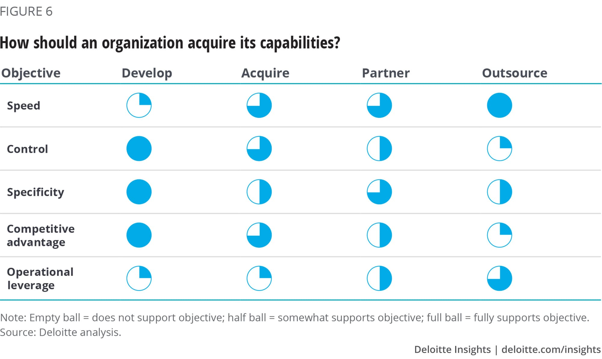 How should an organization acquire its capabilities?