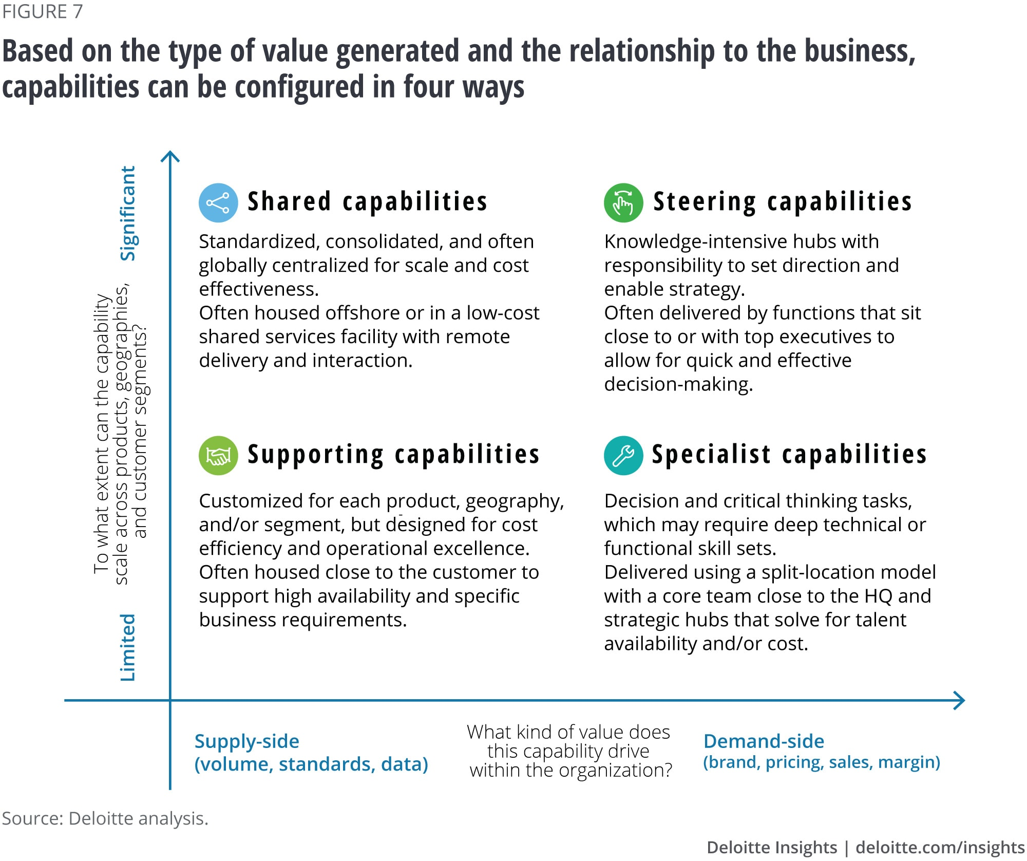 Reinventing The Operating Model To Accelerate Digital Transformation Deloitte Insights