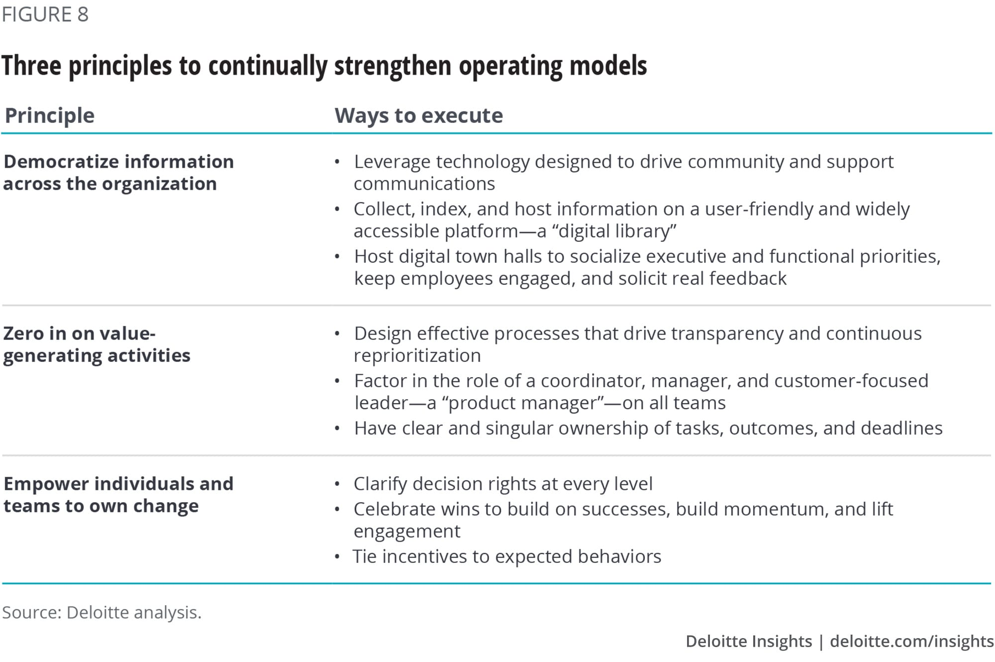 Three principles to continually strengthen operating models