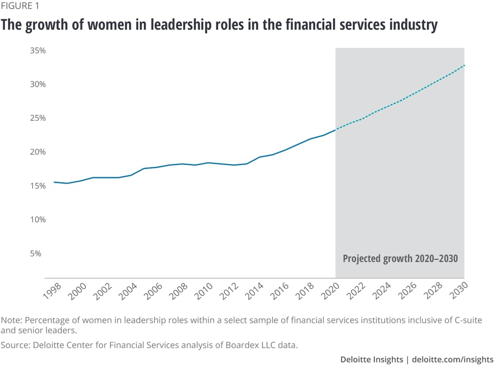 The growth of women in leadership roles in the financial services industry