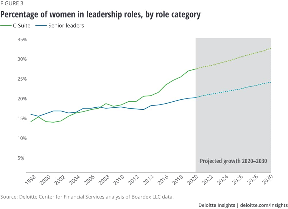 Percentage of women in leadership roles, by role category