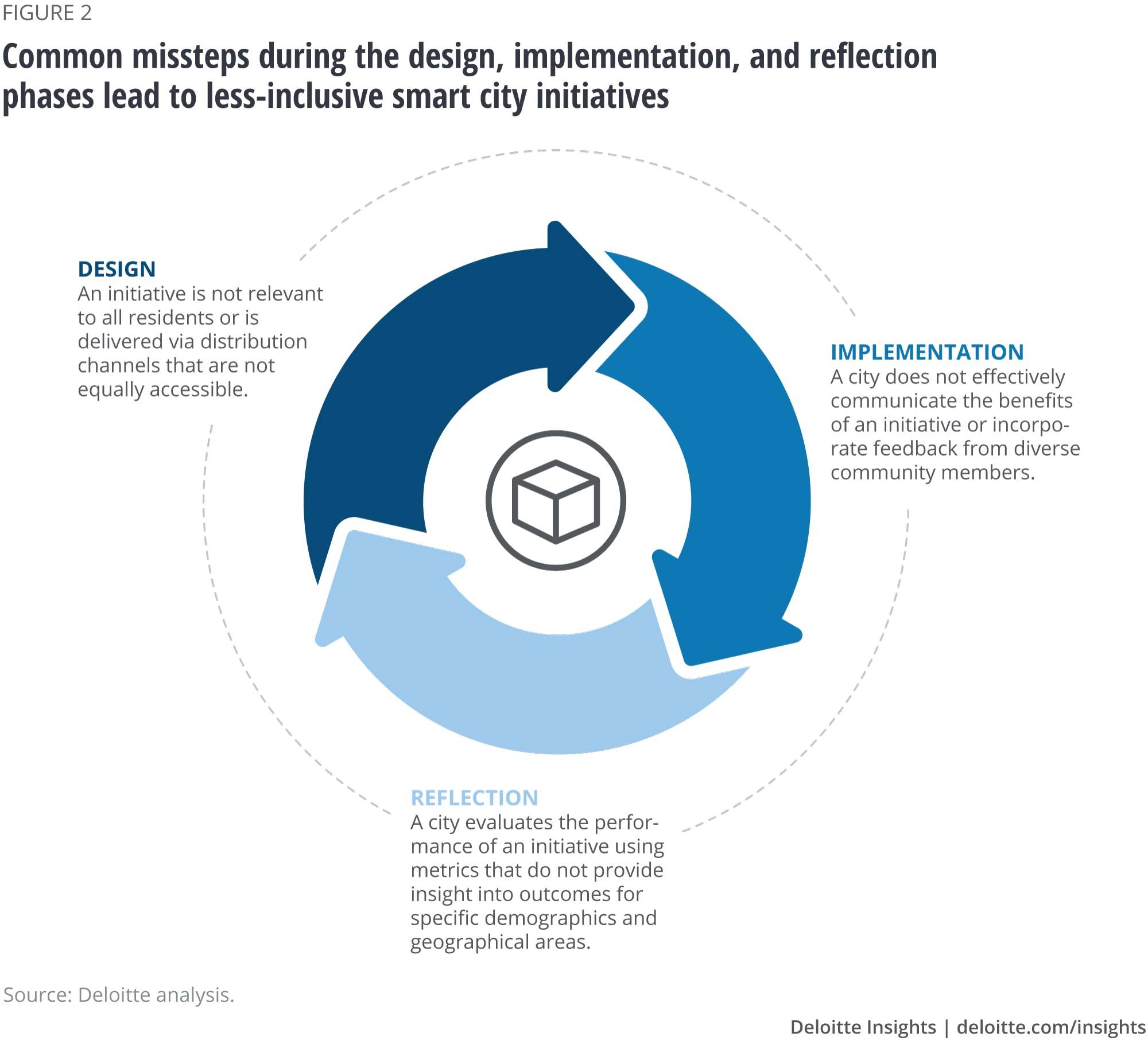 Common missteps during the design, implementation, and reflection phases lead to less-inclusive smart city initiatives