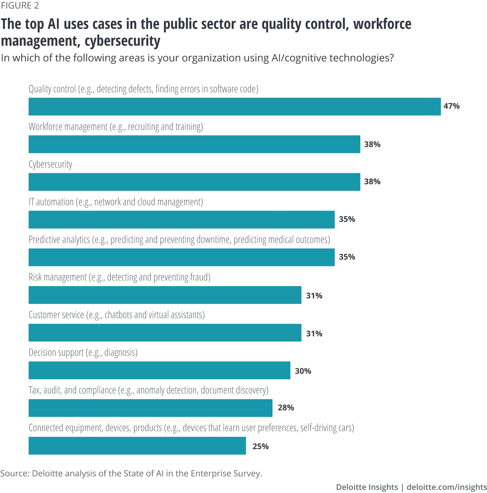 The top AI uses cases in the public sector are quality control, workforce management, cybersecurity