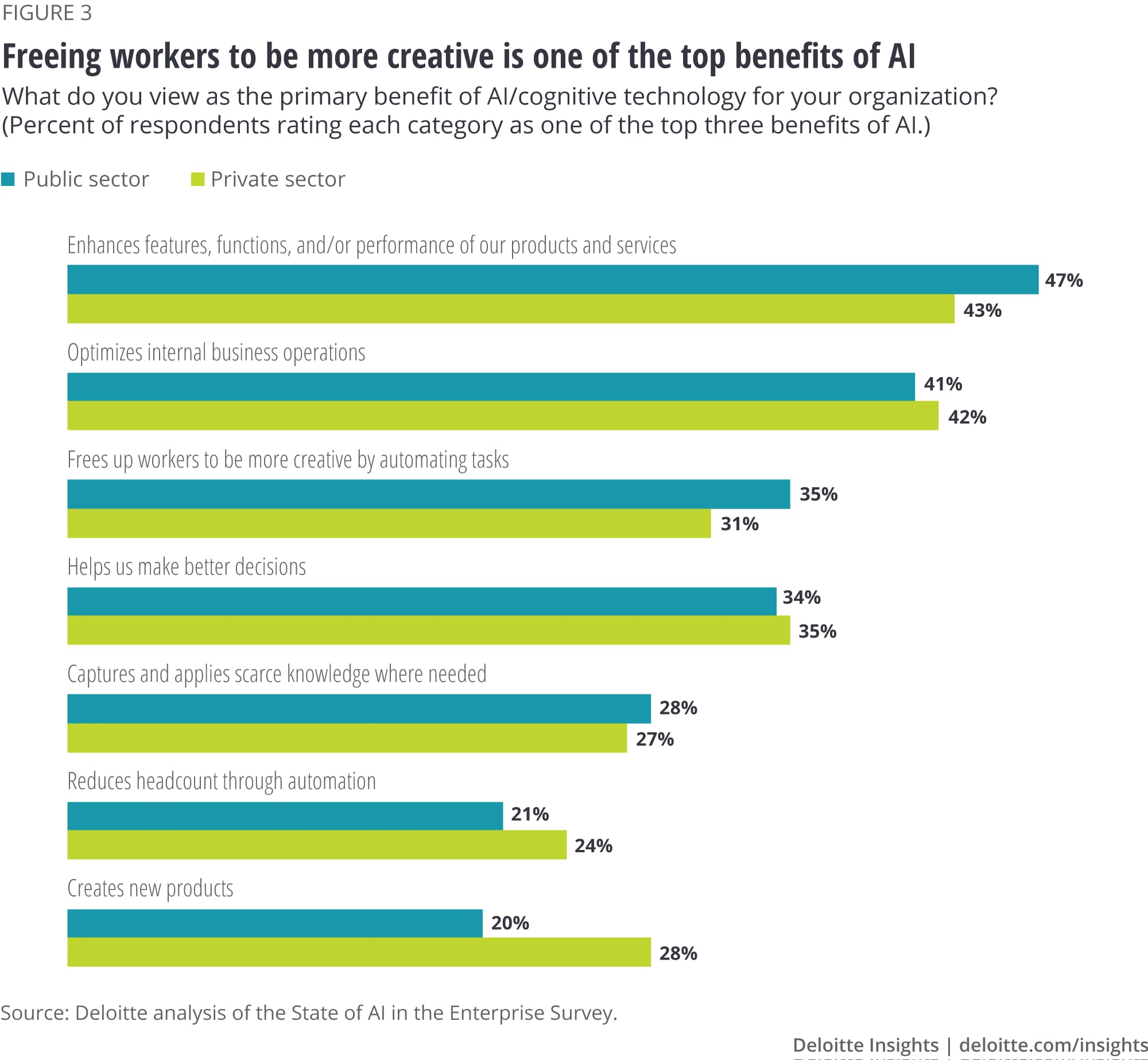 Freeing workers to be more creative is one of the top benefits of AI
