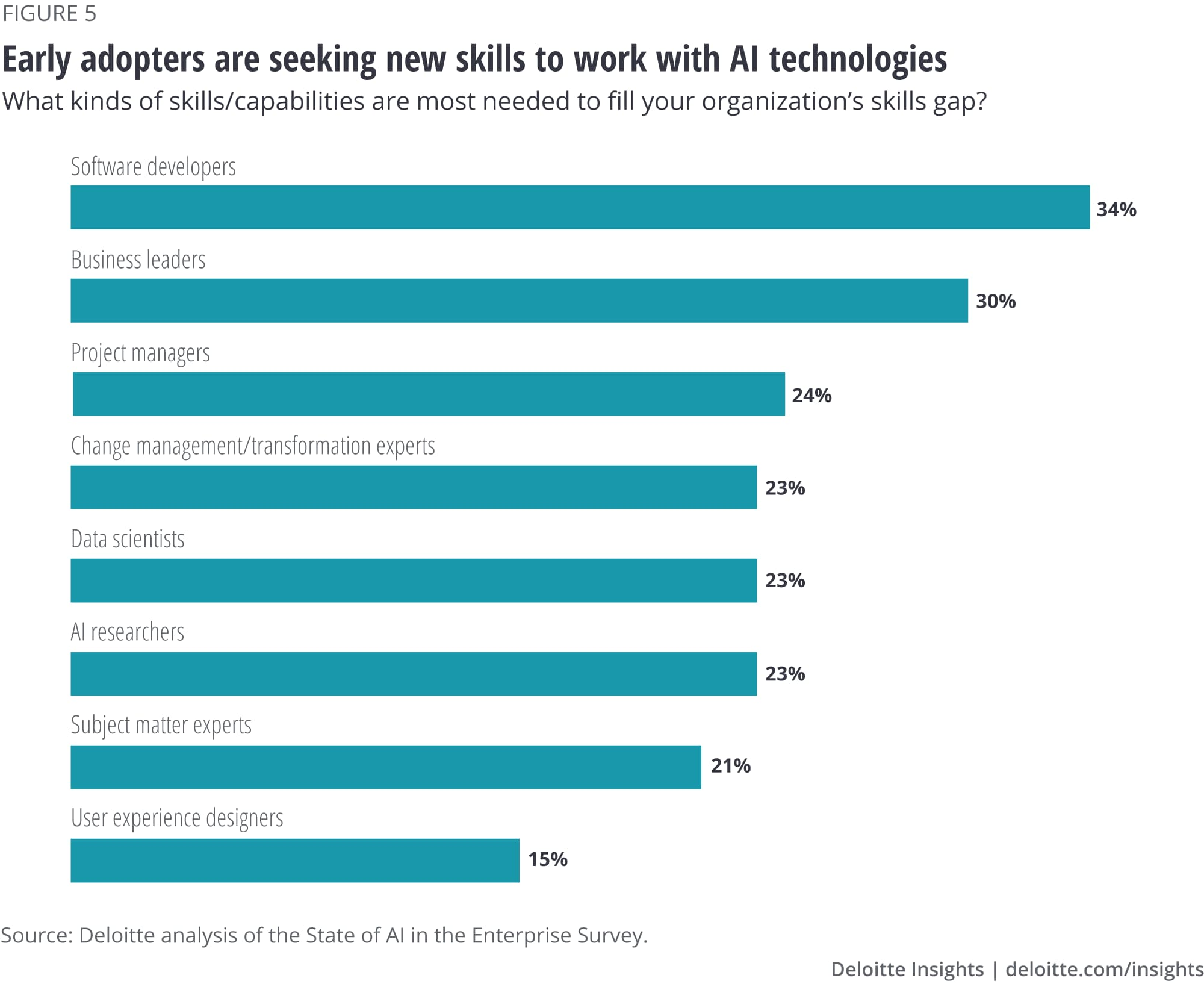 Early adopters are seeking new skills to work with AI technologies