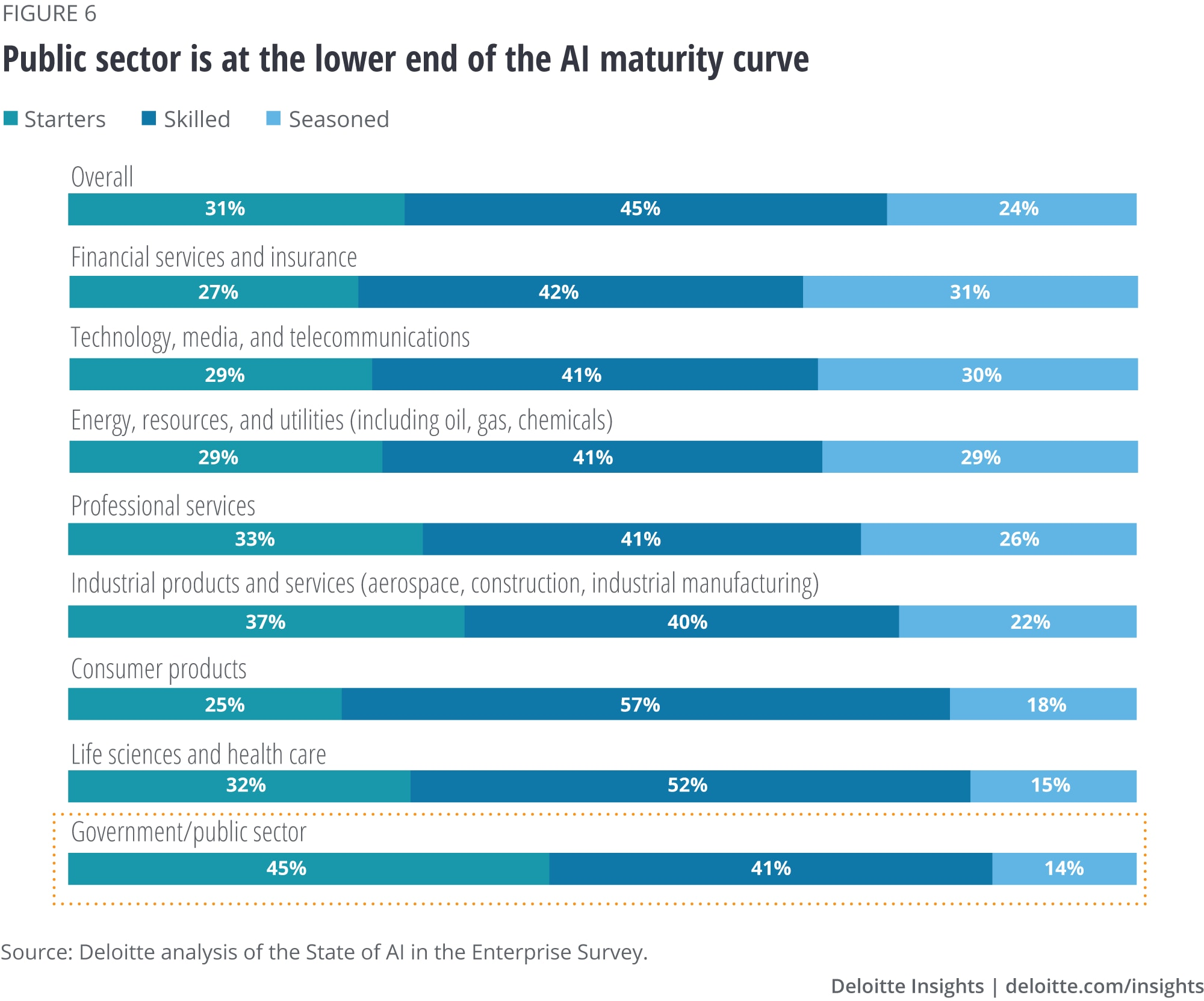 Public sector is at the lower end of the AI maturity curve