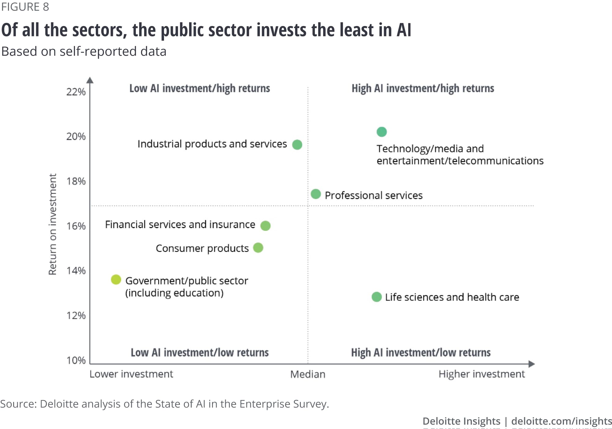 Of all the sectors, the public sector invests the least in AI