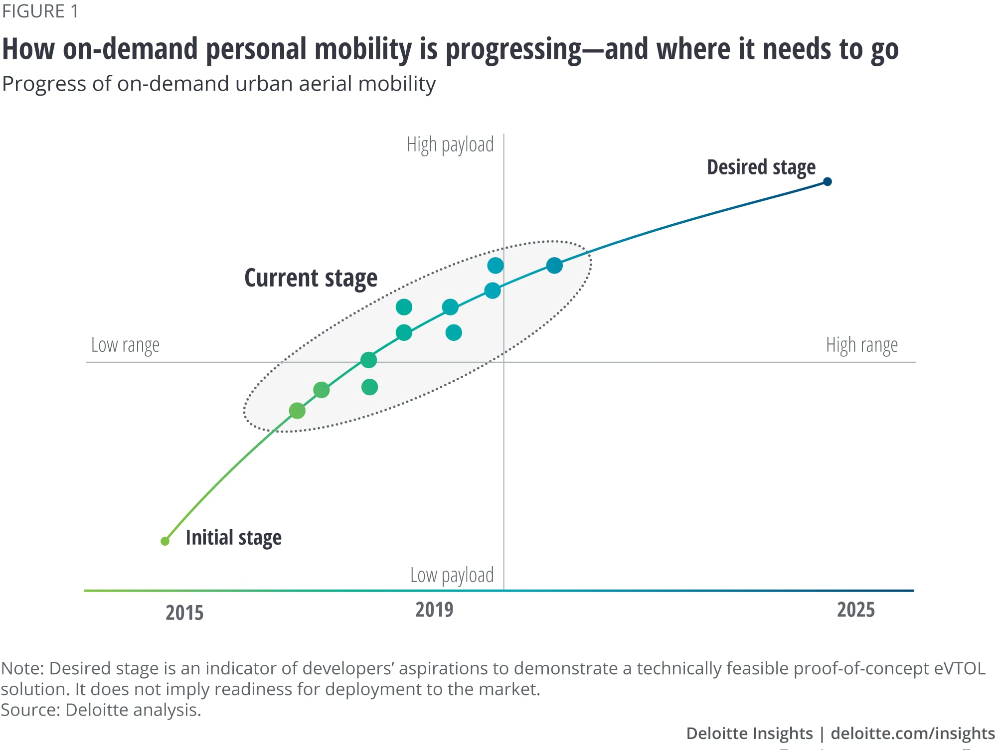 How on-demand personal mobility is progressing—and where it needs to go