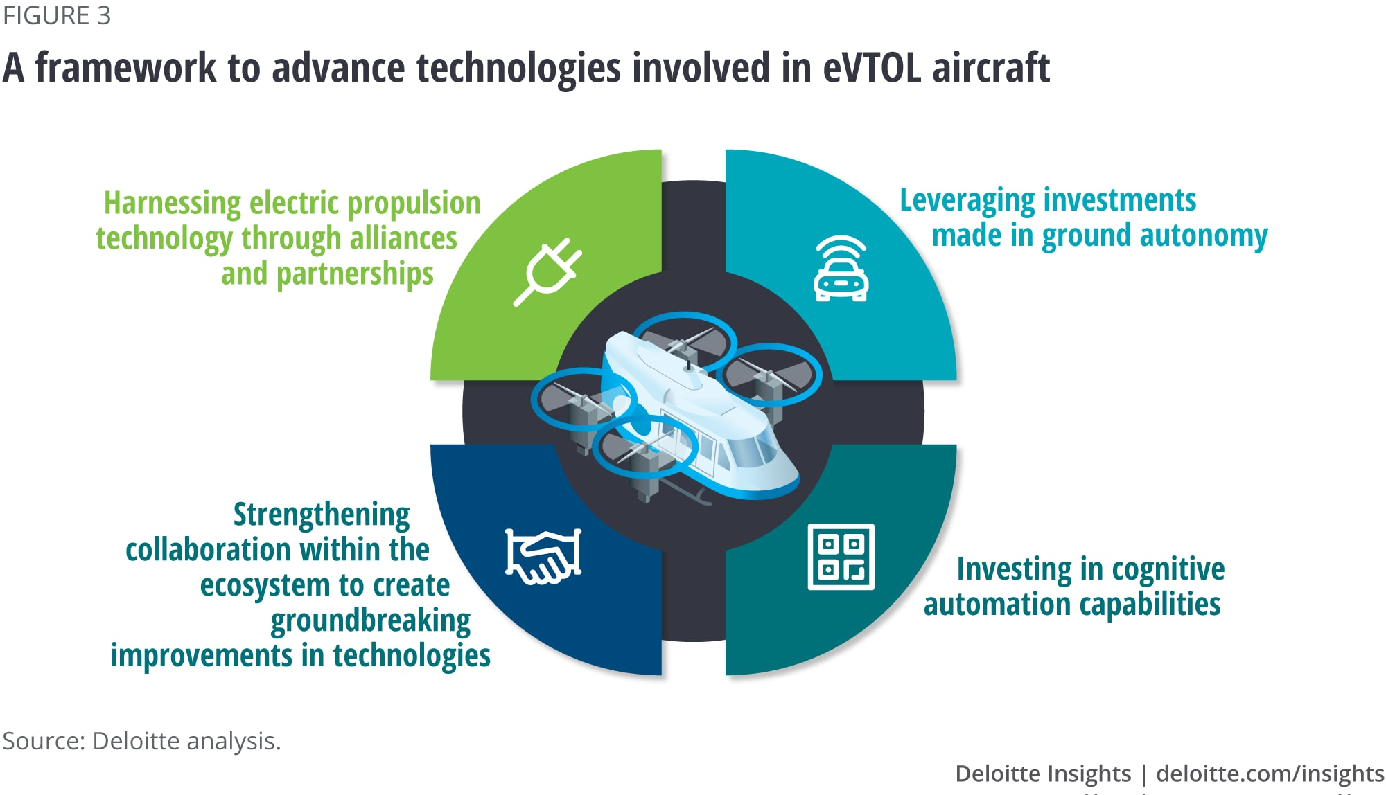 A framework to advance technologies involved in eVTOL aircraft