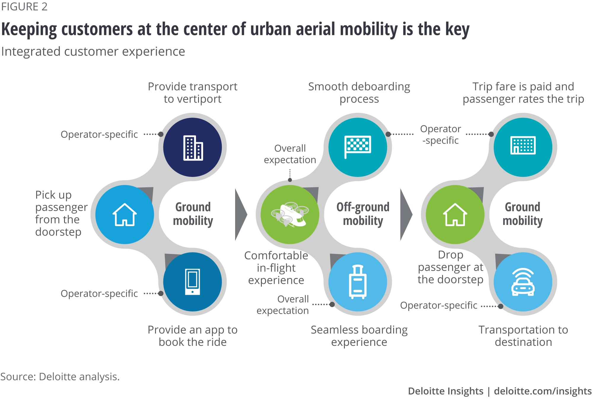 Keeping customers at the center of urban aerial mobility is the key