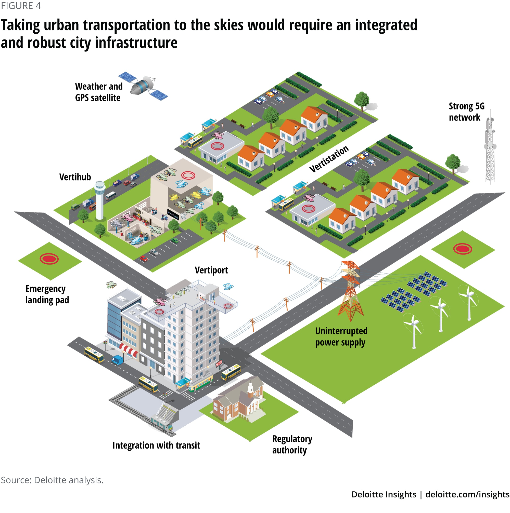 Taking urban transportation to the skies would require an integrated and robust city infrastructure