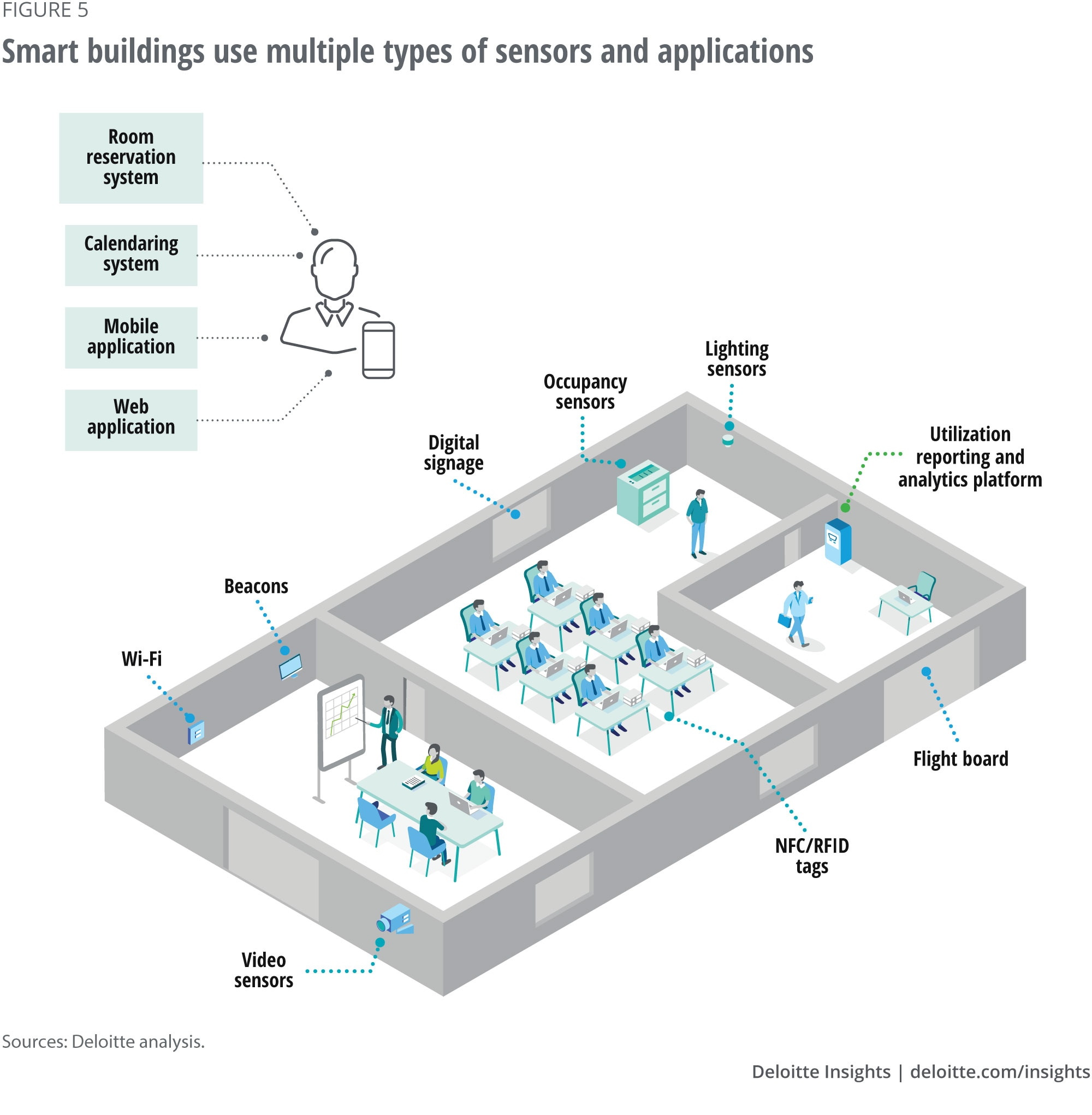 Smart buildings use multiple types of sensors and applications