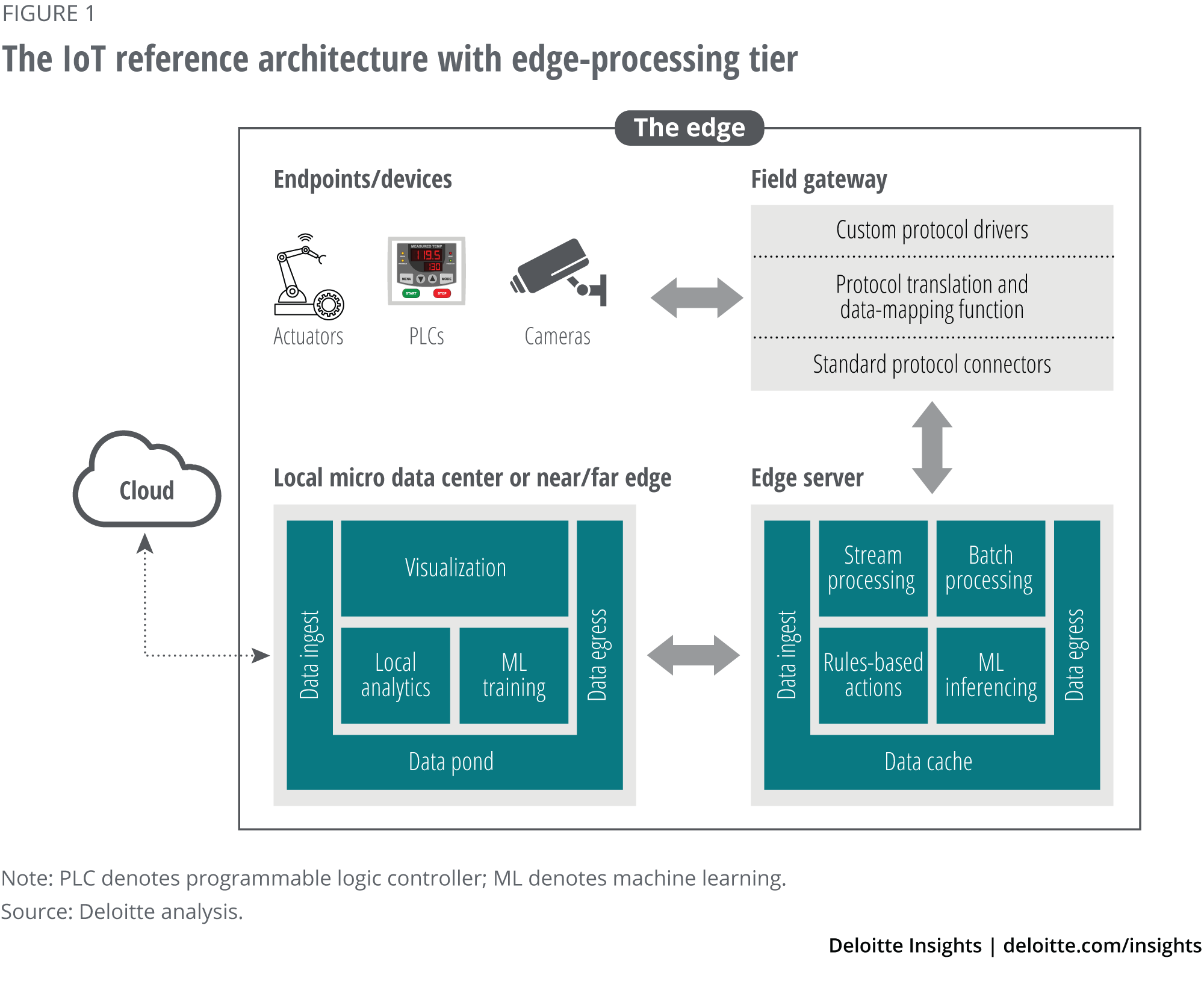 The IoT reference architecture with edge-processing tier