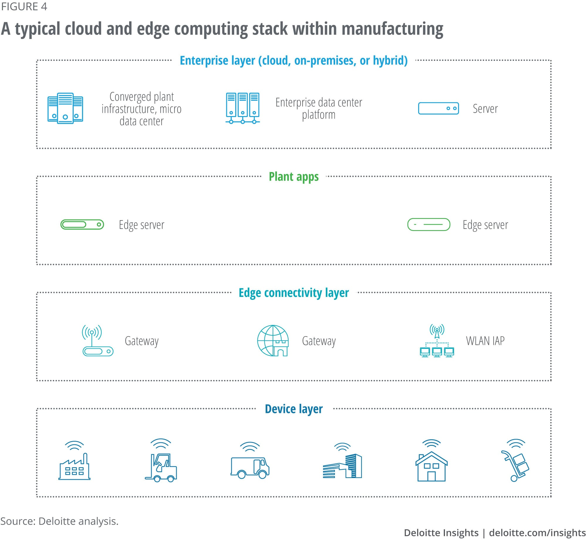A typical cloud and edge computing stack within manufacturing