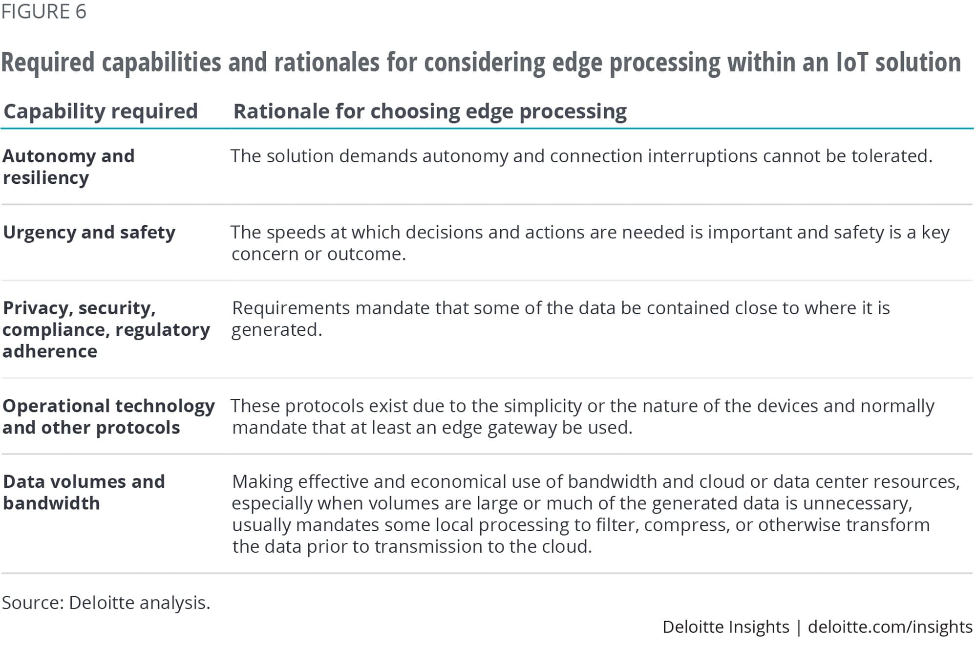 Required capabilities and rationales for considering edge processing within an IoT solution