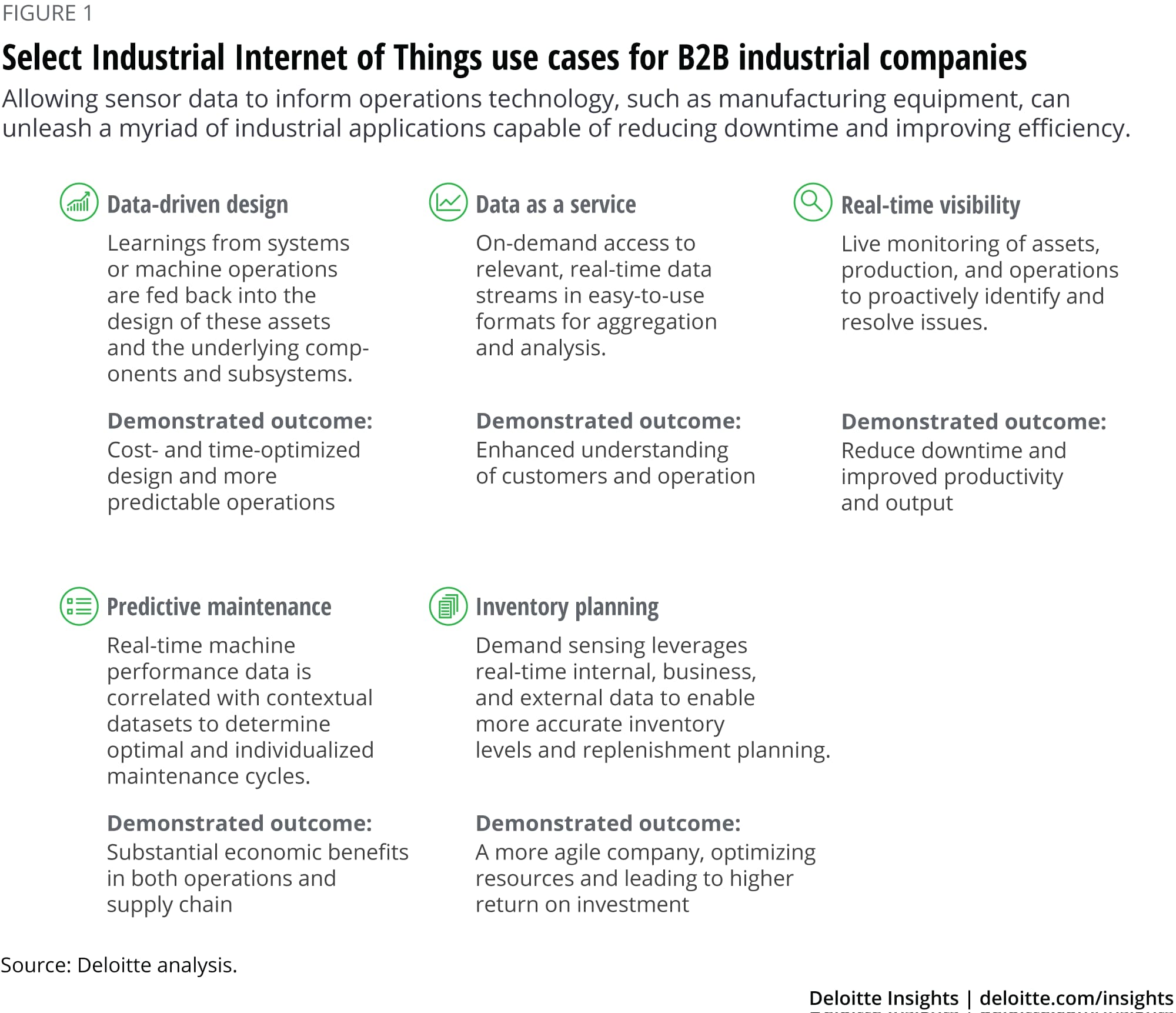 Select Industrial Internet of Things use cases for B2B industrial companies