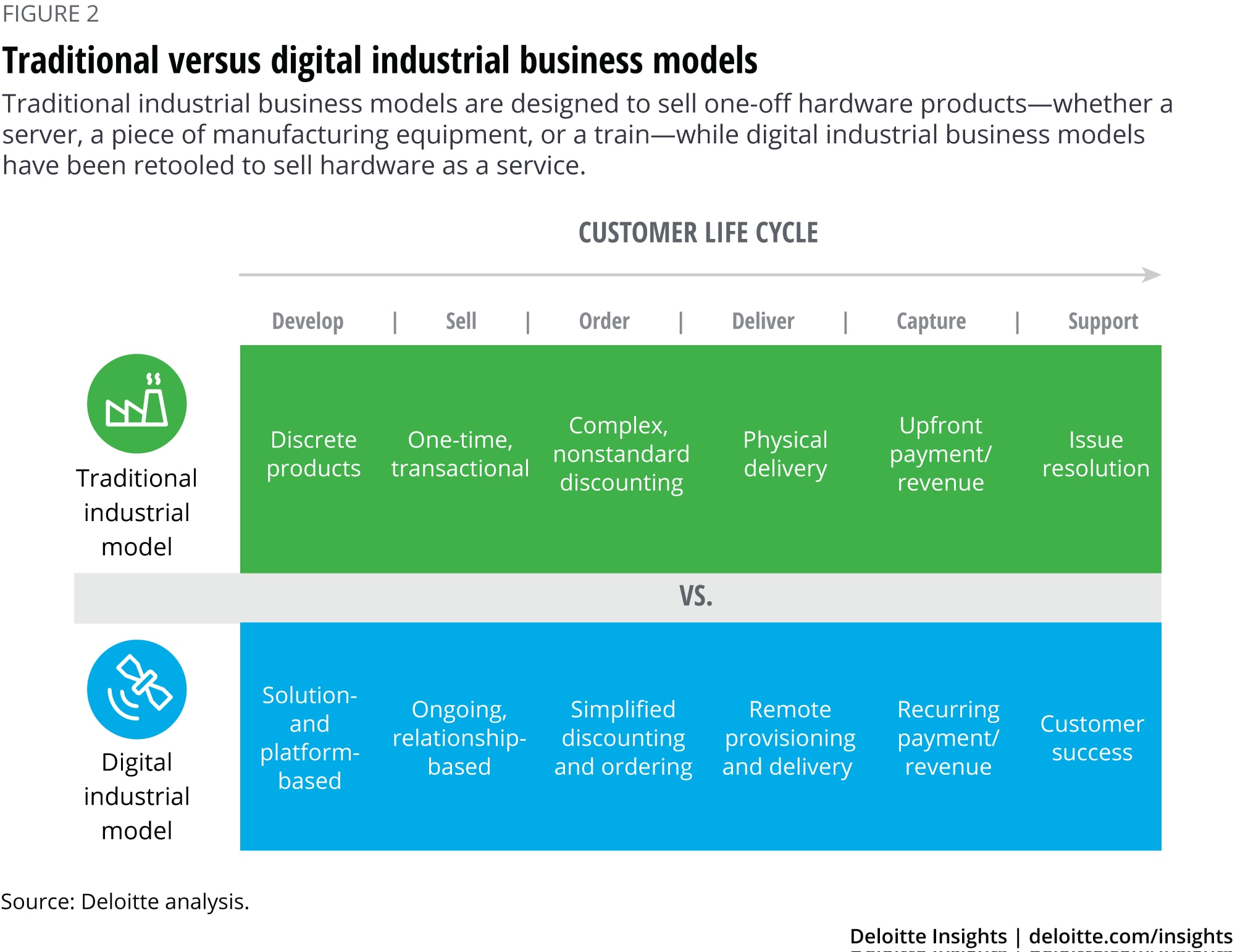 Traditional versus digital industrial business models