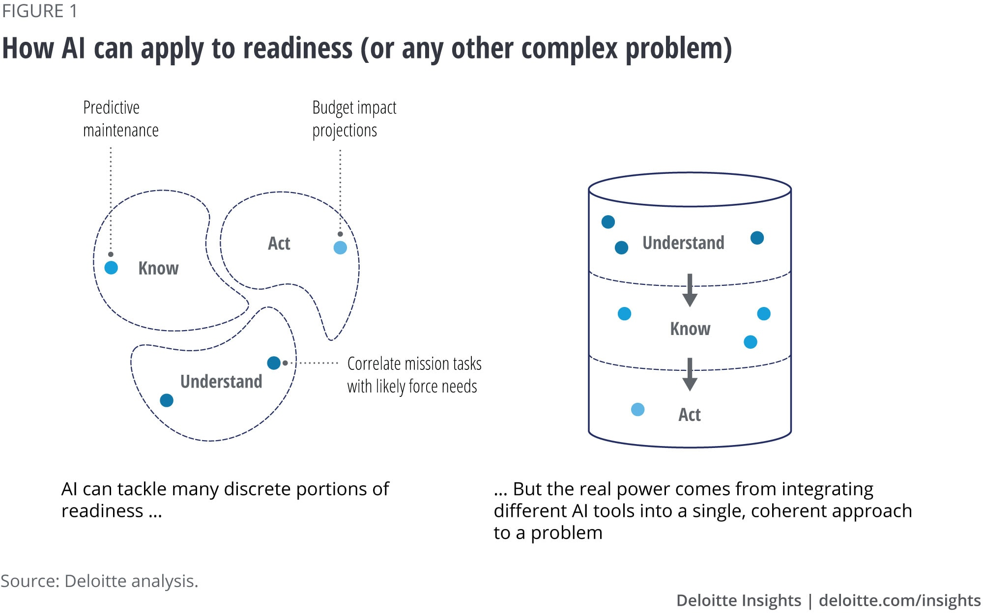 How AI can apply to readiness (or any other complex problem)