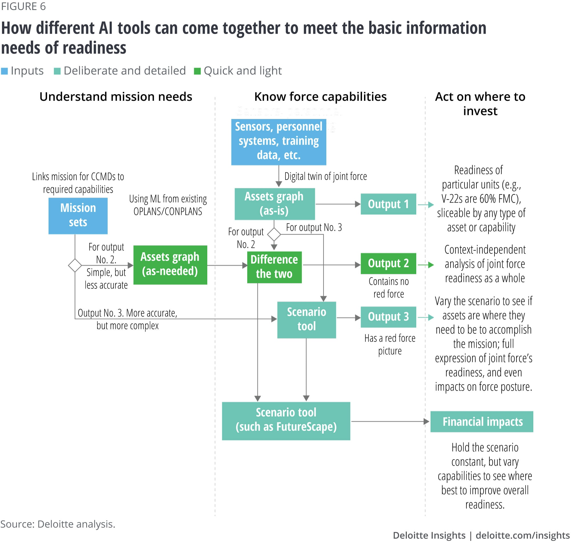 How different AI tools can come together to meet the basic information needs of readiness