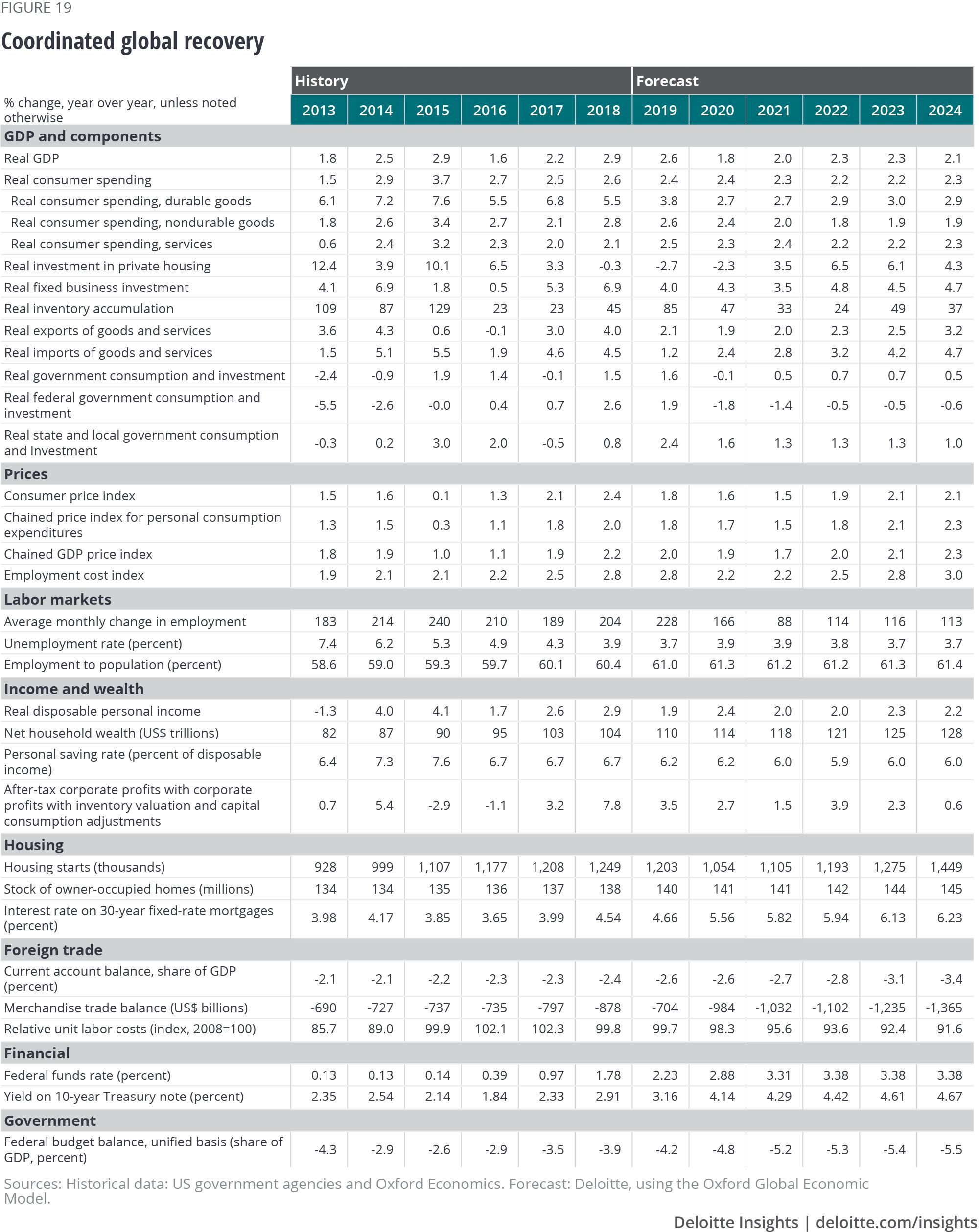 US economic forecast Q2 2019 | Deloitte Insights