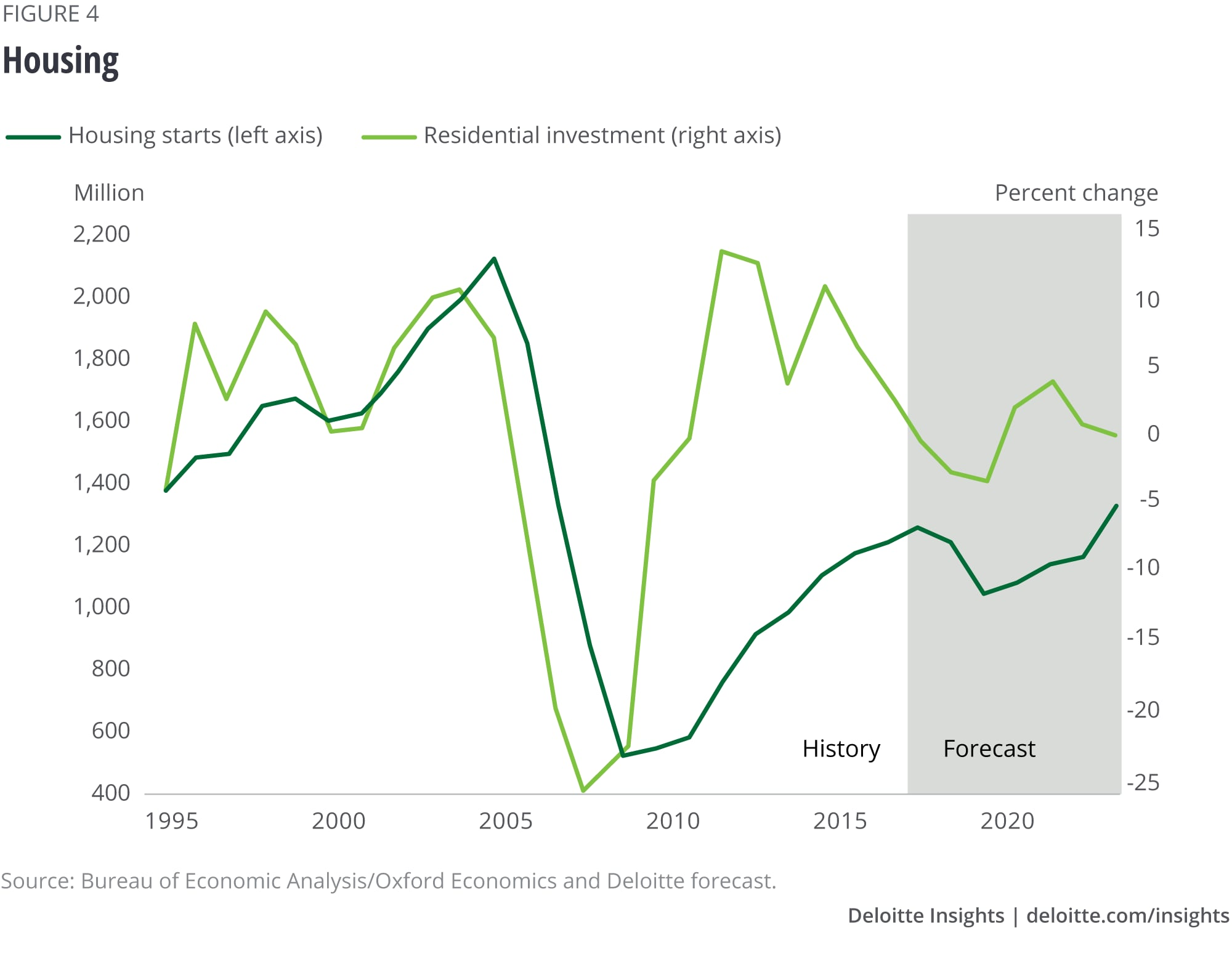 US economic forecast Q2 2019 | Deloitte Insights