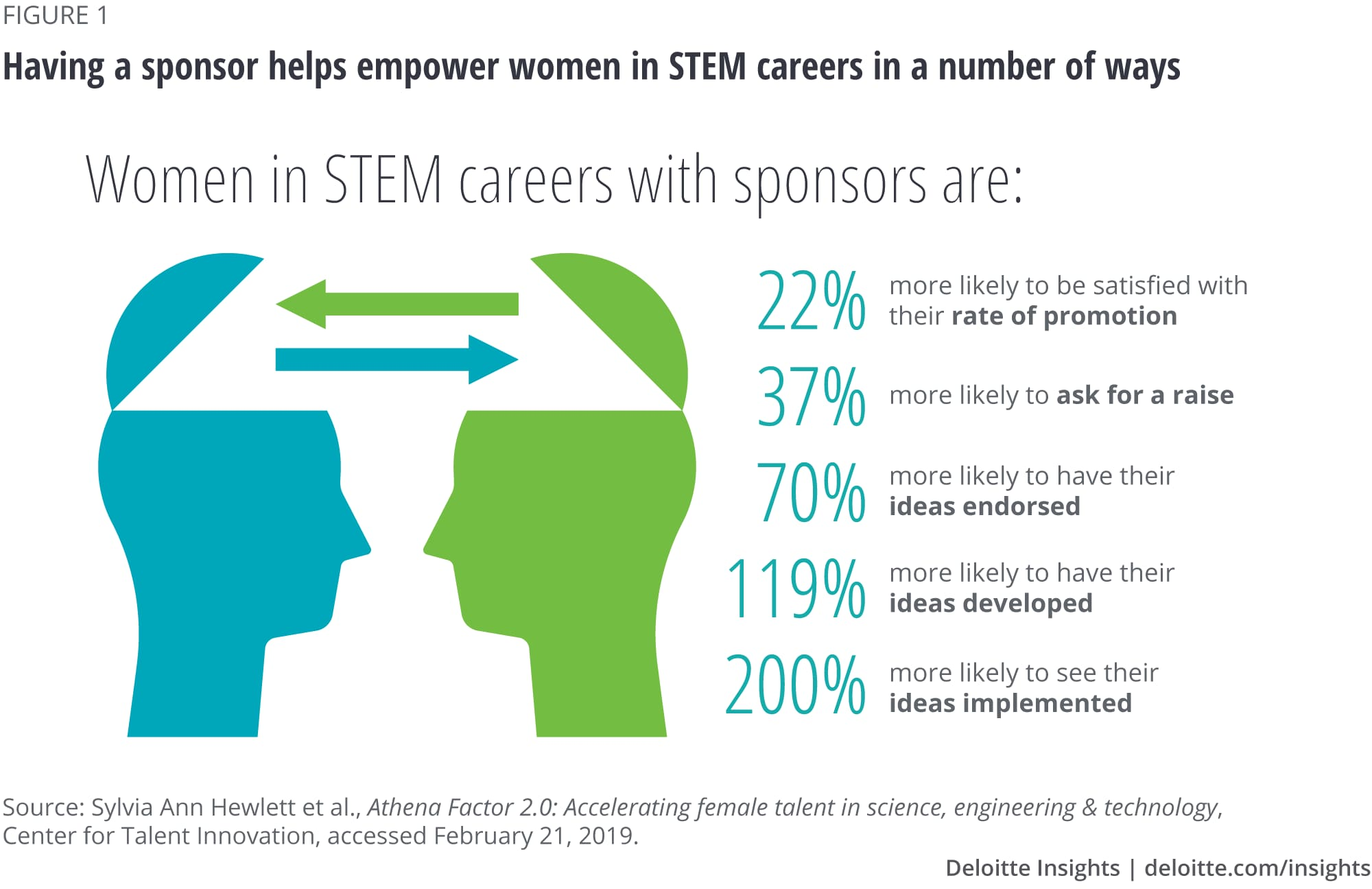 Having a sponsor helps empower women in STEM careers in a number of ways