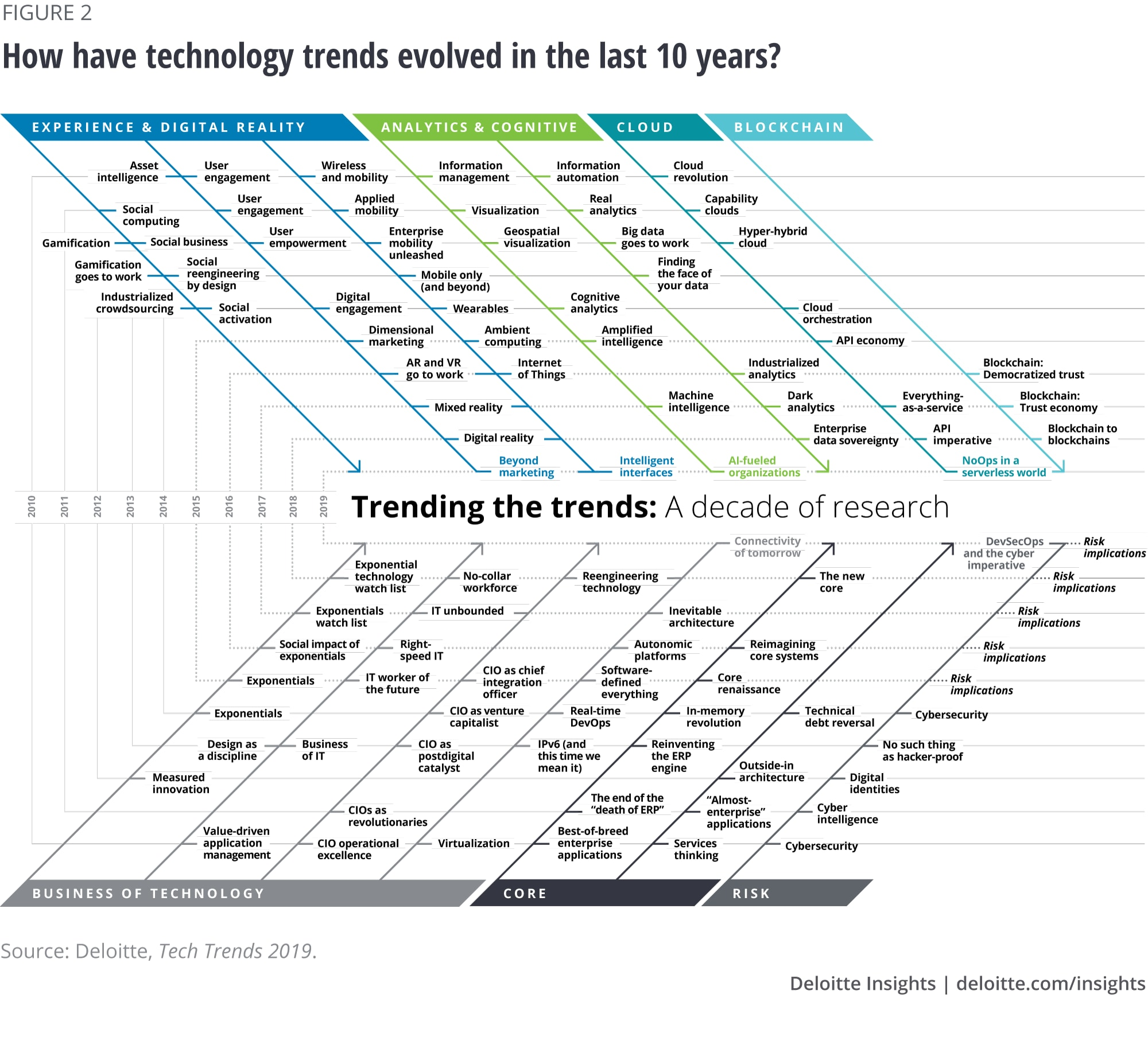 How have technology trends evolved in the last 10 years?