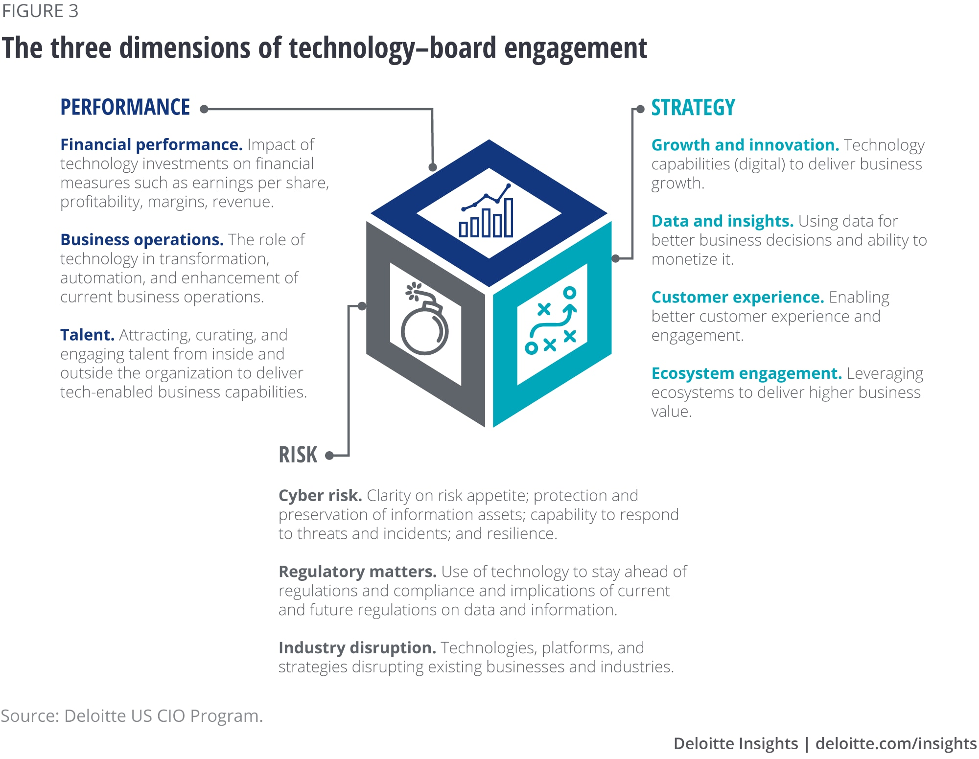 The three dimensions of technology-board engagement