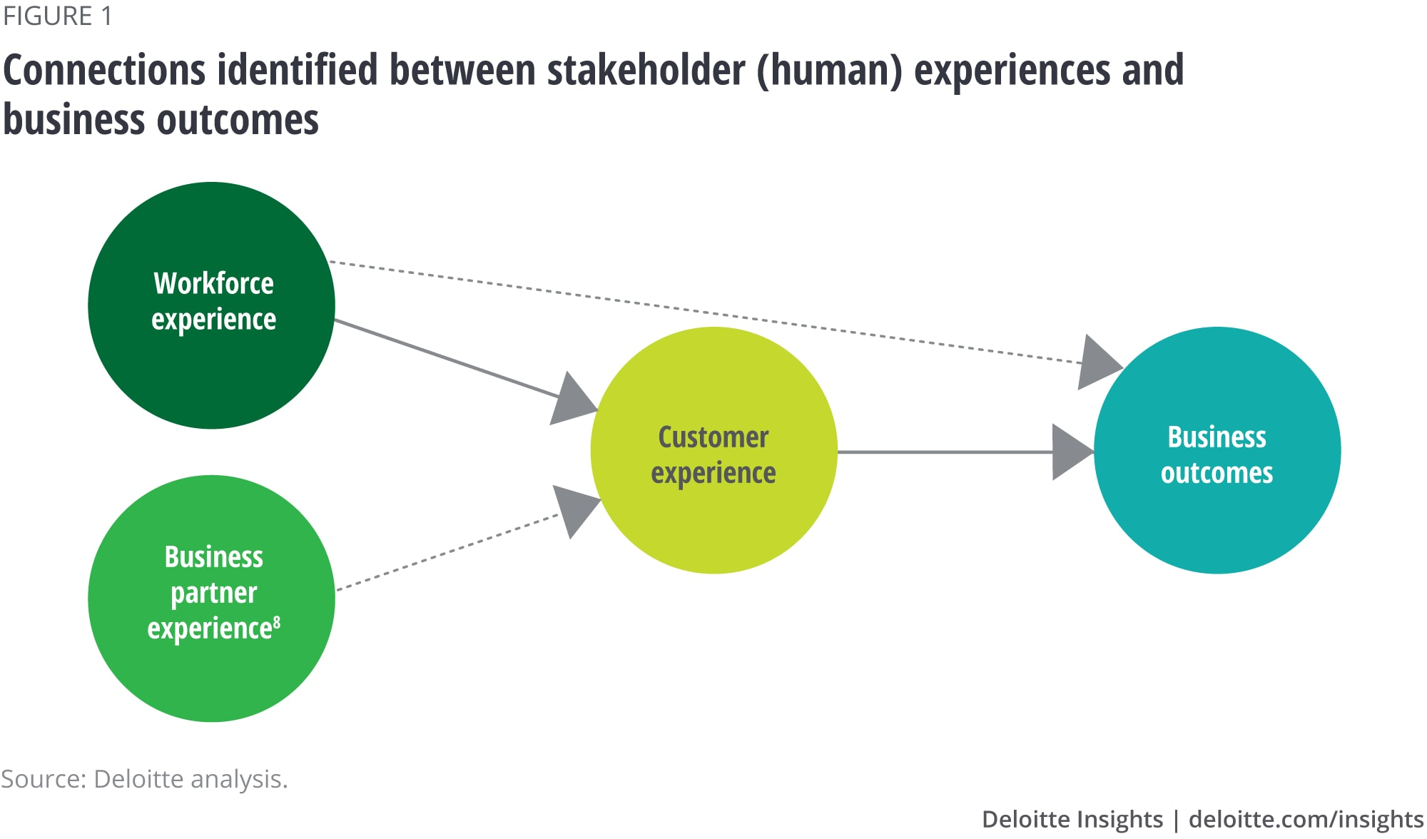 Connections identified between stakeholder (human) experiences and business outcomes
