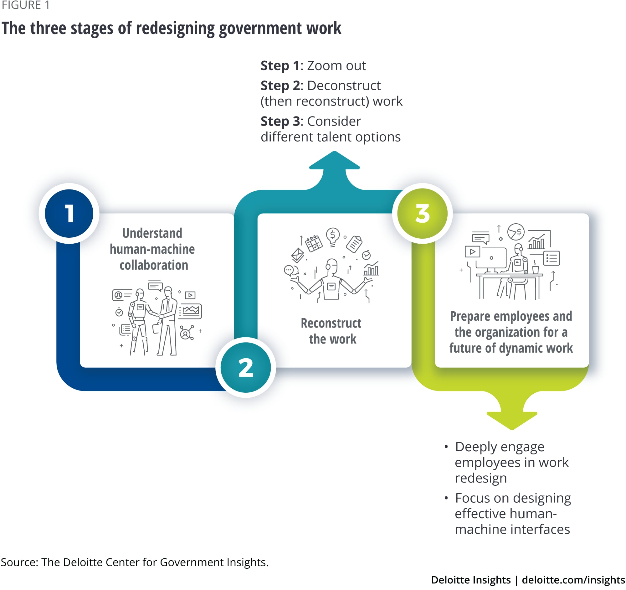 The three stages of redesigning government work