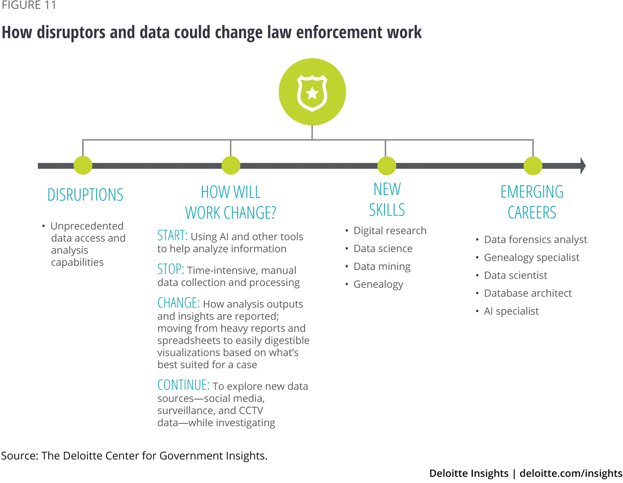How disruptors and data could change law enforcement work