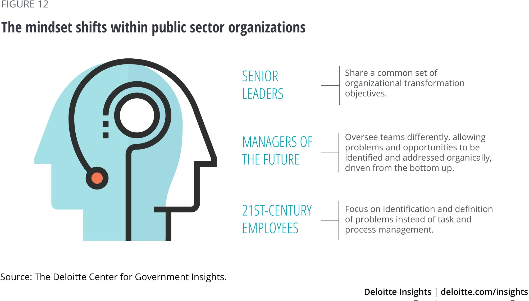 The mindset shifts within public sector organizations