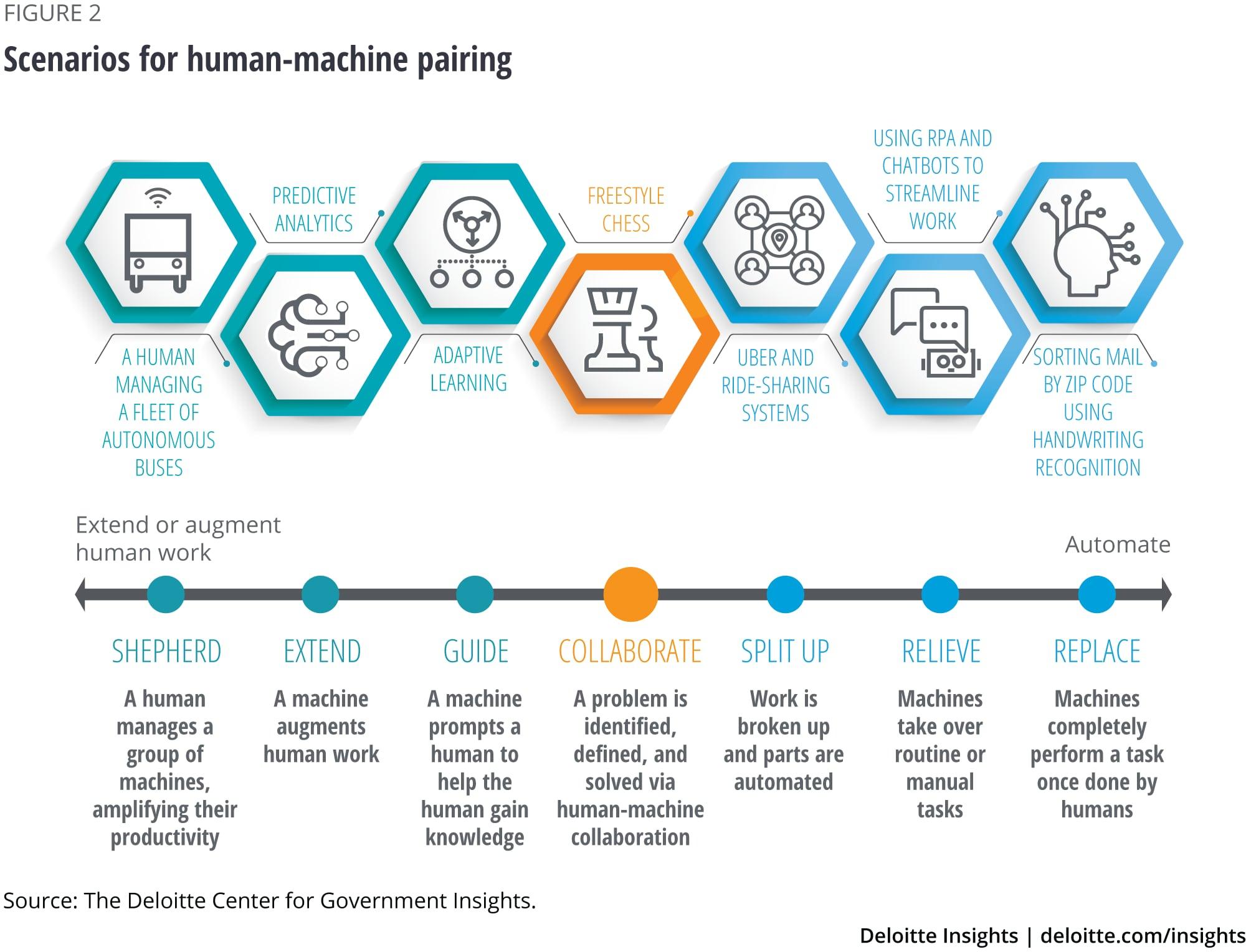 Scenarios for human-machine pairing