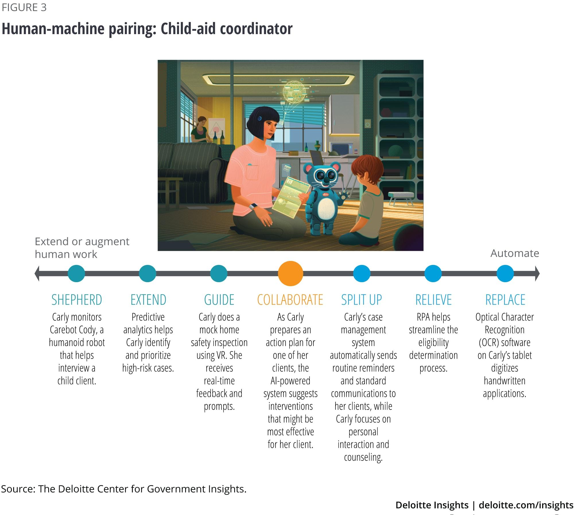Human-machine pairing: Child-aid coordinator