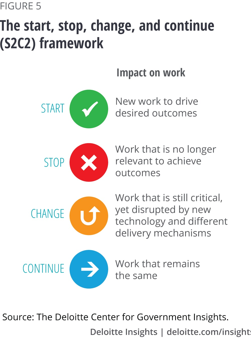 The start, stop, change, and continue (S2C2) framework