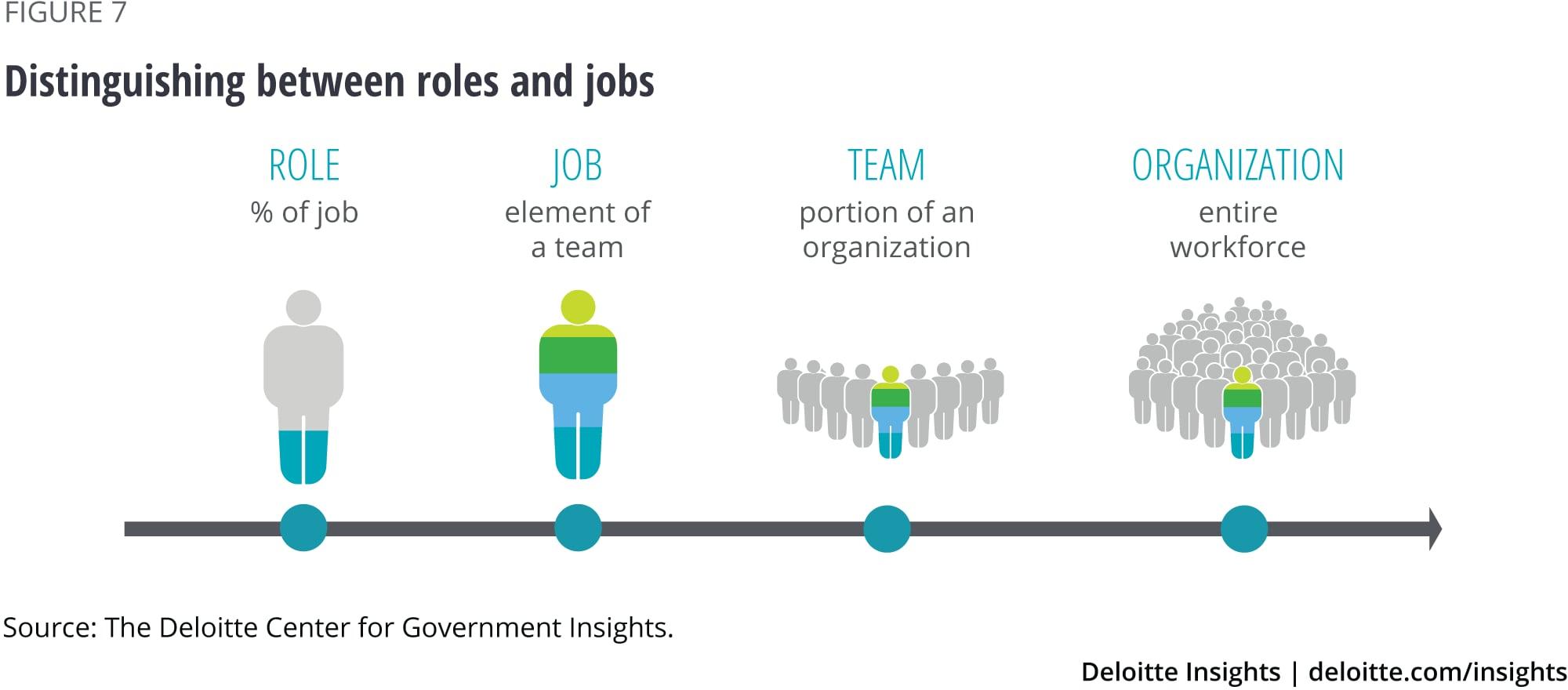 Distinguishing between roles and jobs