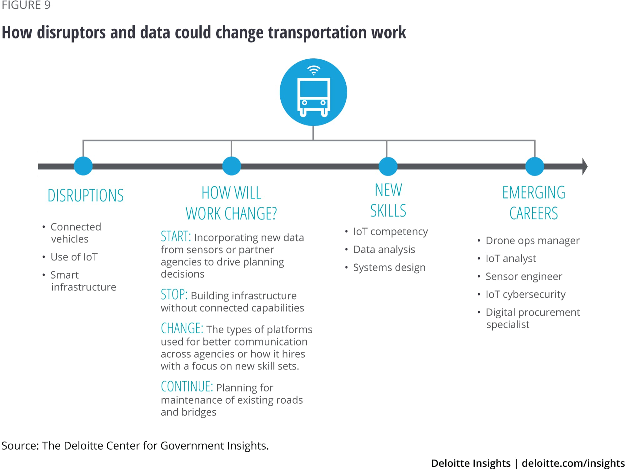How disruptors and data could change transportation work