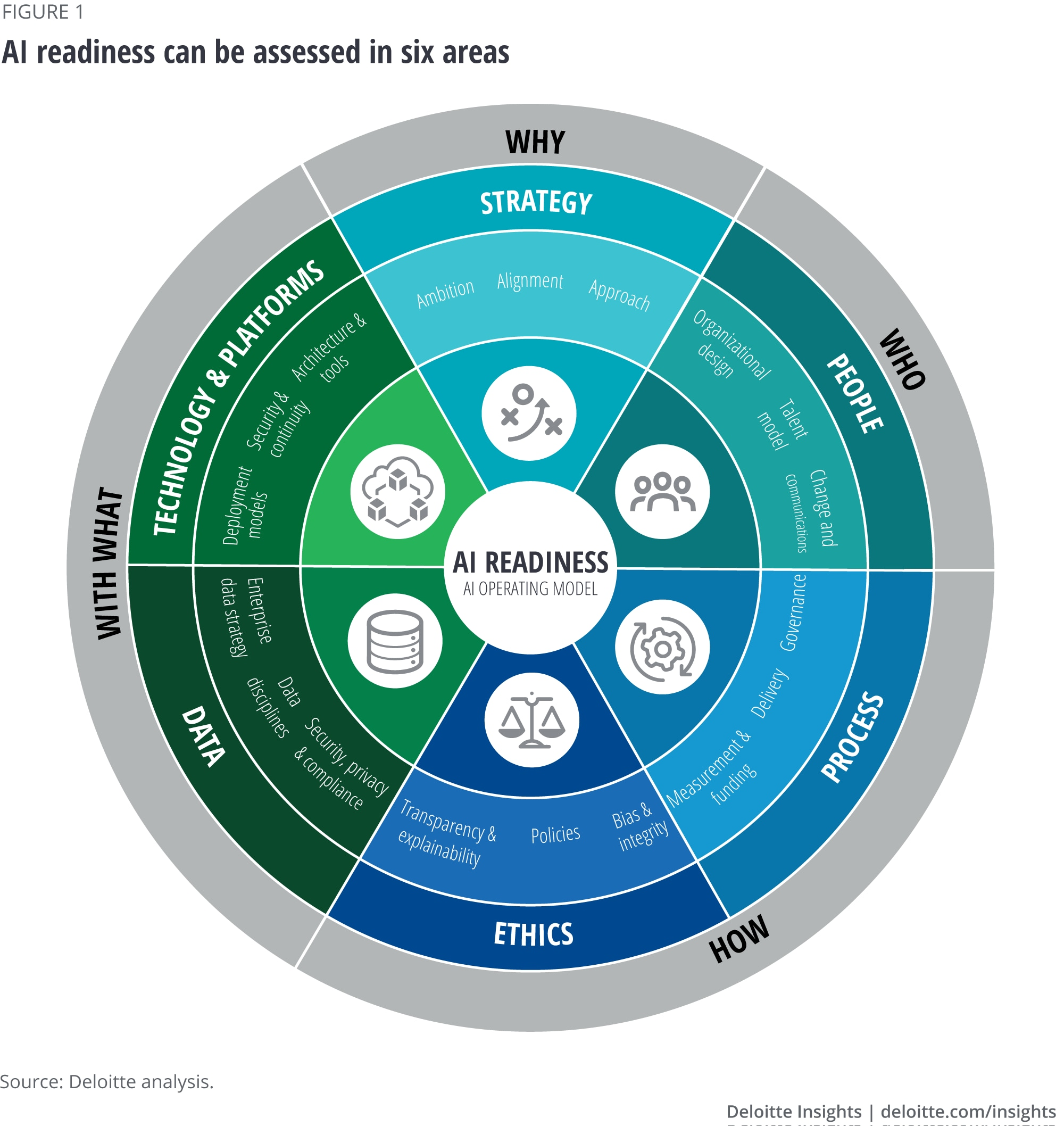AI readiness can be assessed in six areas