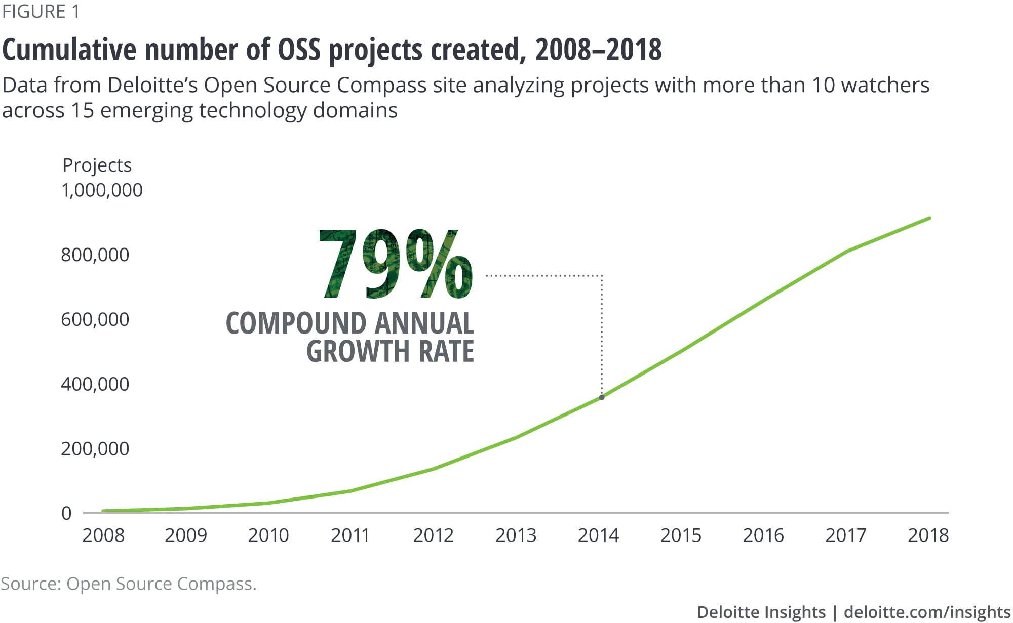 Cumulative number of OSS projects created, 2008–2018