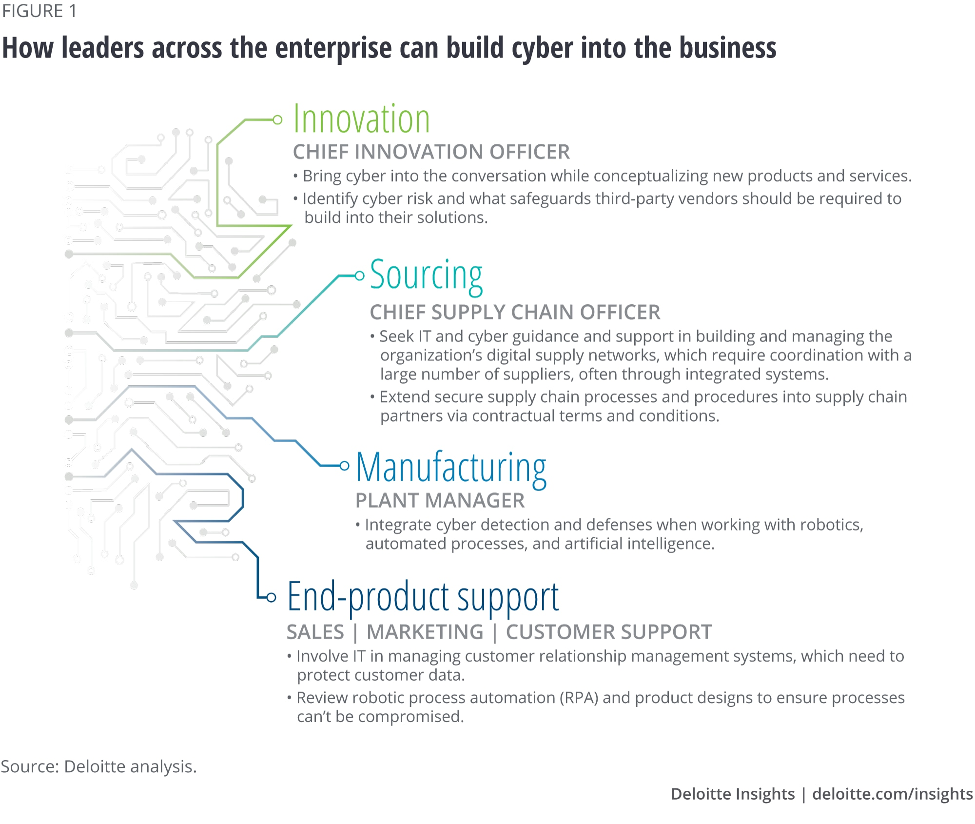 How leaders across the enterprise can build cyber into the business