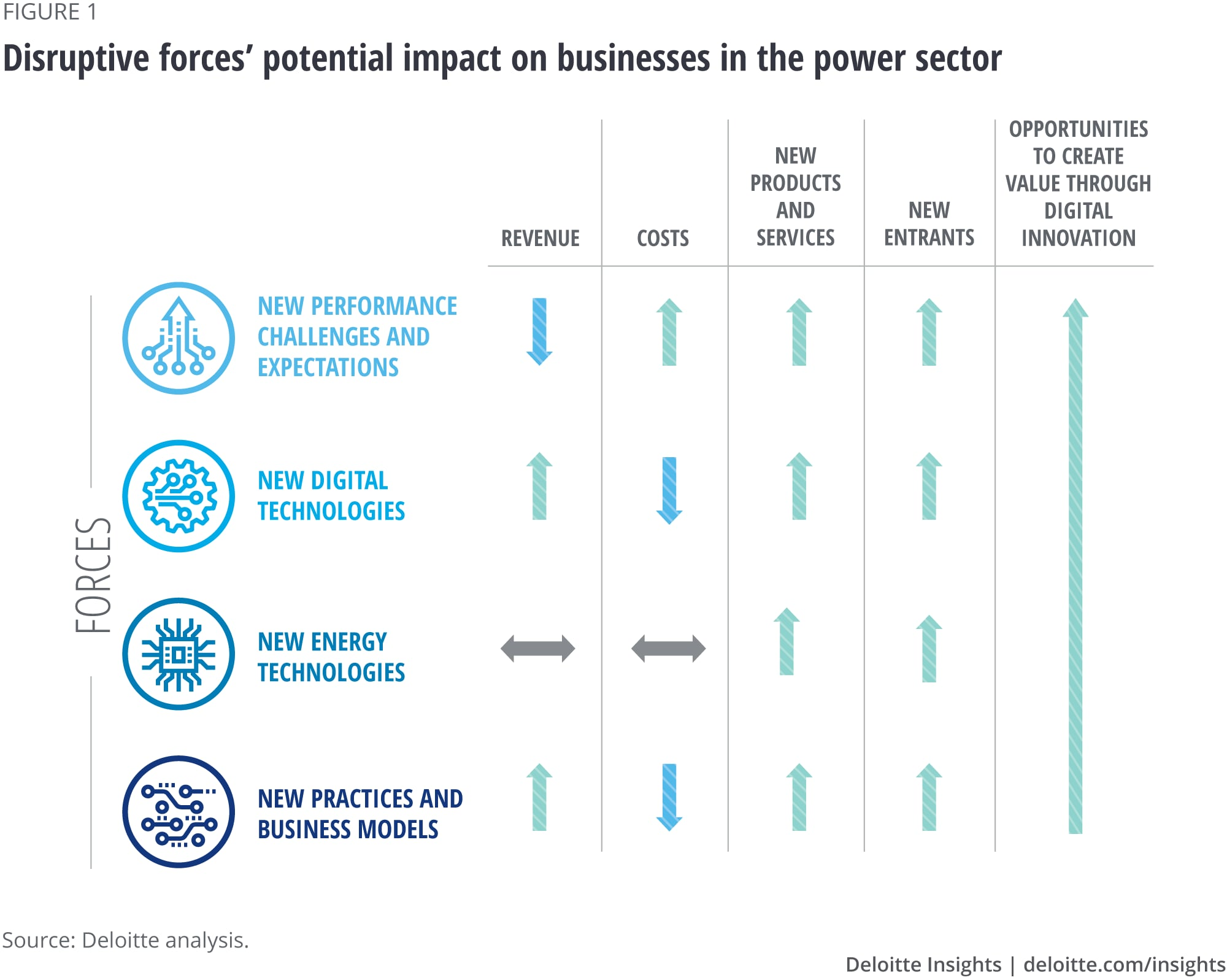 Disruptive forces' potential impact on businesses in the power sector