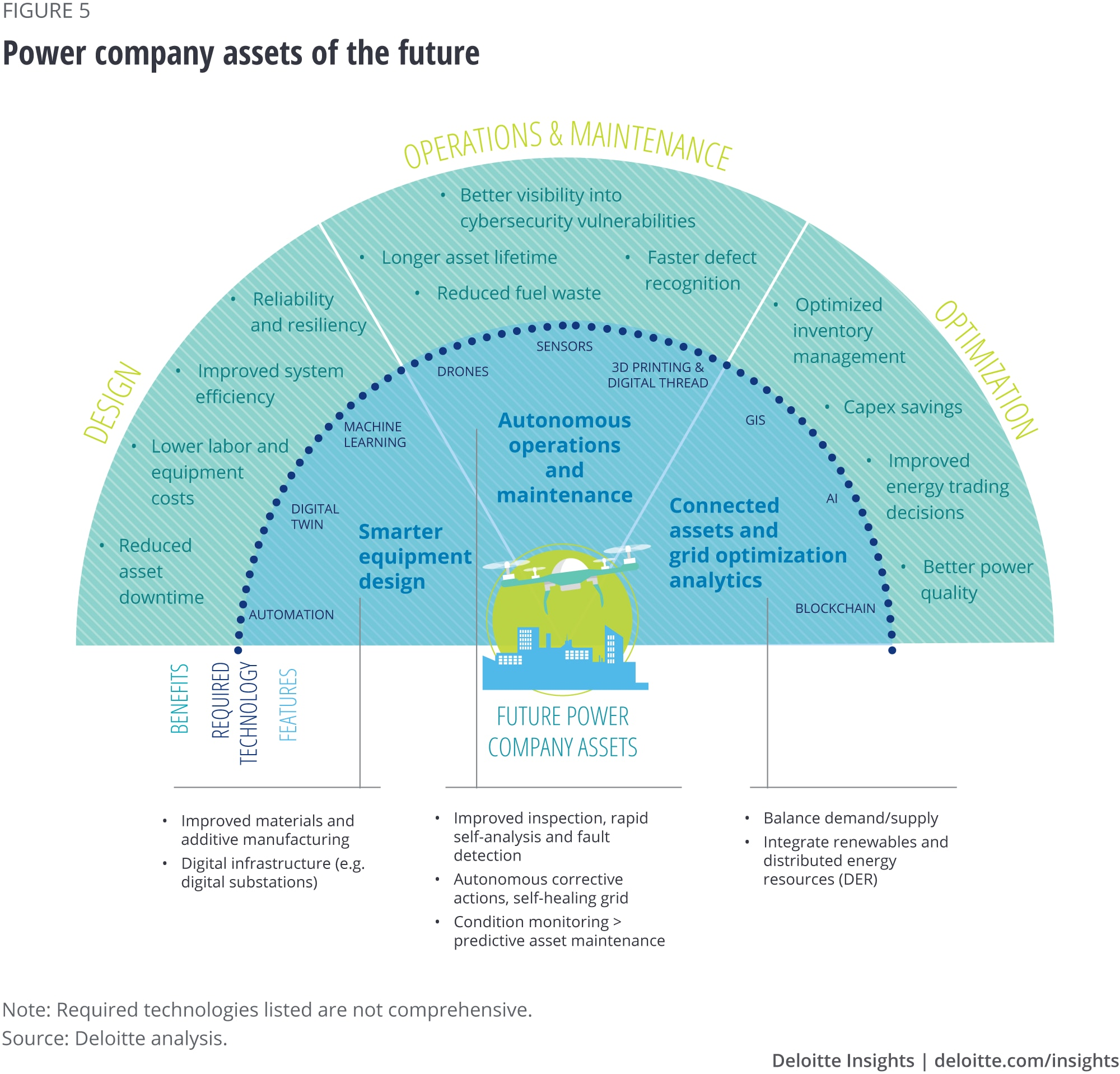 Power company assets of the future