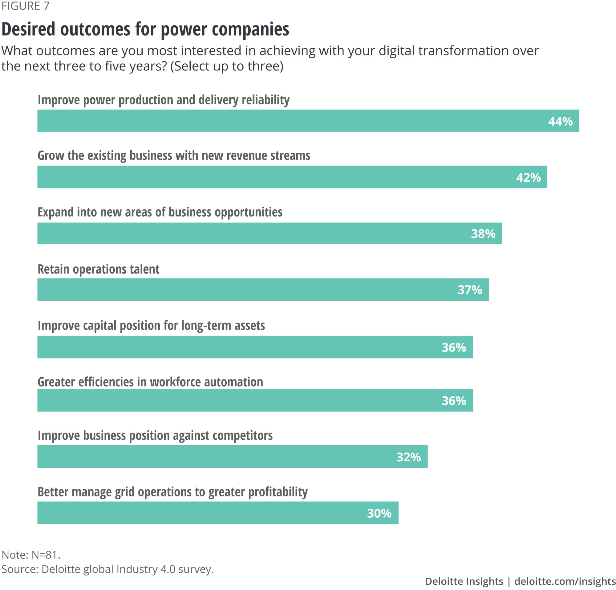 Desired outcomes for power companies