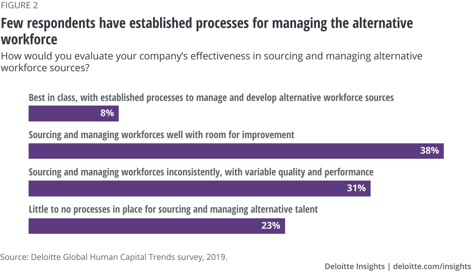 Few respondents have established processes for managing the alternative workforce