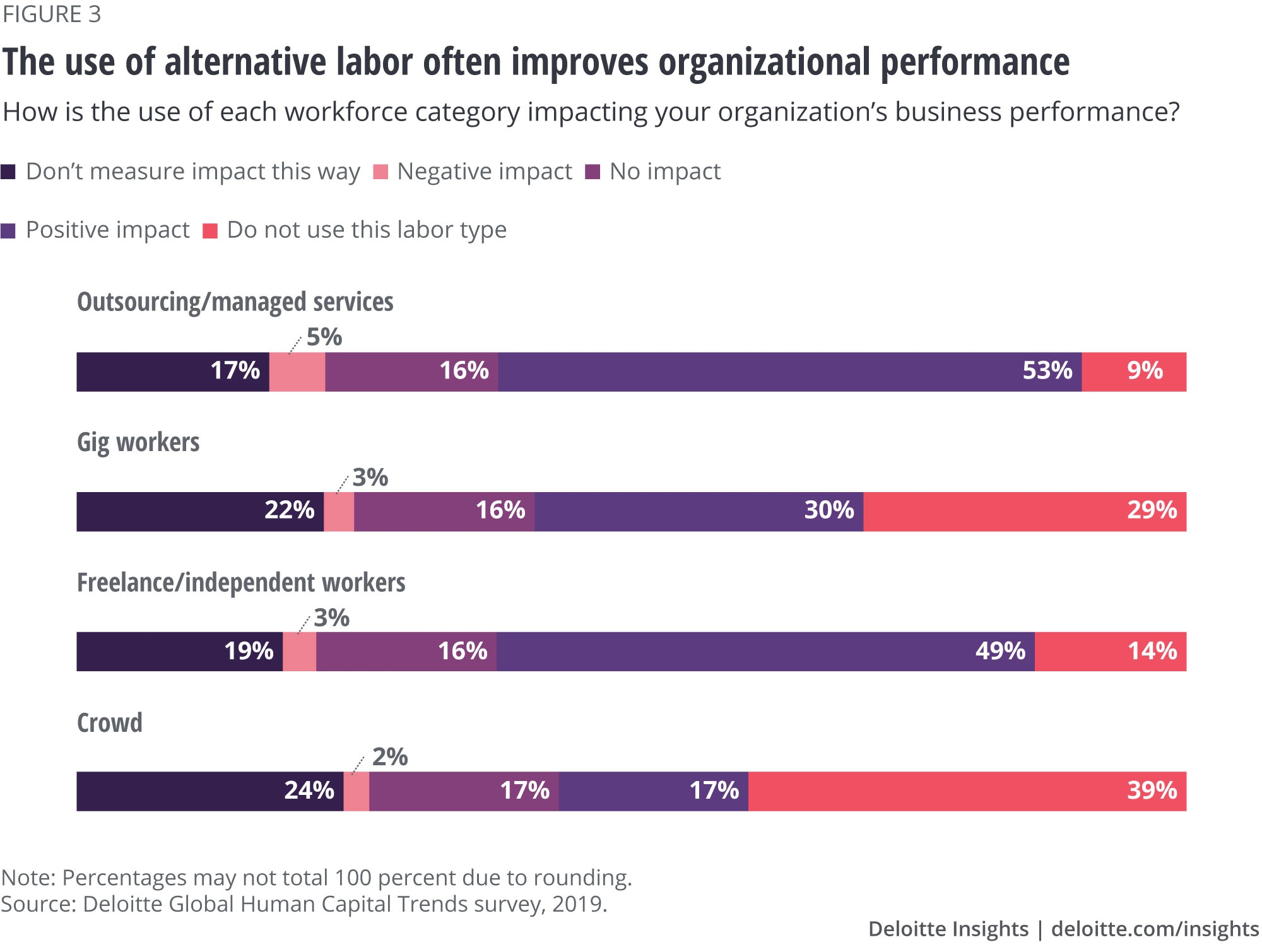 The use of alternative labor often improves organizational performance