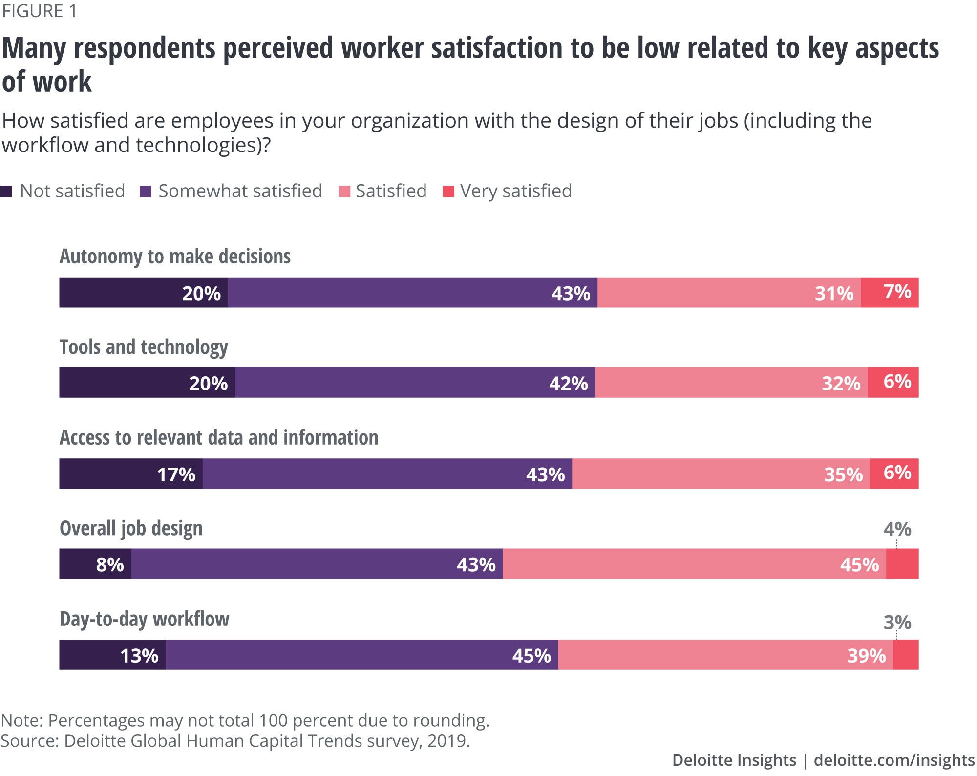 Many respondents perceived worker satisfaction to be low related to key aspects of work